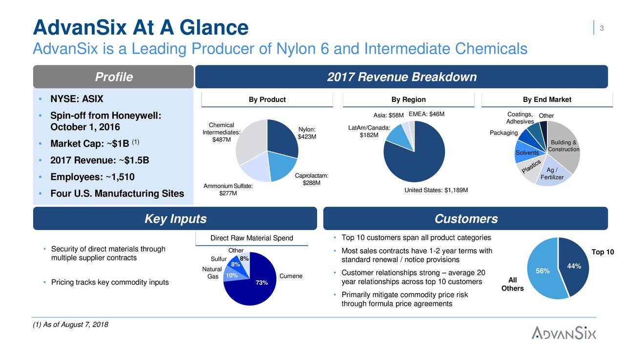 AdvanSix At A Glance AdvanSix is a Leading Producer of Nylon 6 and Intermediate Chemicals Profile 2017 Revenue Breakdown By Product By Region By End Market • NYSE: ASIX • Spin-off from Honeywell: Asia: $58MEMEA: $46M CoatingsOther Chemical LatAm/Canada: Adhesives October 1, 2016 Intermediates: Nylon: 12% Packaging (1) $487M $423M $182M • Market Cap: ~$1B 13% Building & Solvents Construction • 2017 Revenue: ~$1.5B 73% Ag / Caprolactam: • Employees: ~1,510 $288M Fertilizer Ammonium Sulfate: United States: $1,189M • Four U.S. Manufacturing Sites $277M Key Inputs Customers Direct Raw Material Spend • Top 10 customers span all product categories • Security of direct materials through Other • Most sales contracts have 1-2 year terms with Top 10 multiple supplier contracts Sulfur 8% standard renewal / notice provisions 8% 44% Natural • Customer relationships strong –average 20 56% Gas 10% Cumene year relationships across top 10 customers All • Pricing tracks key commodity inputs 73% Others • Primarily mitigate commodity price risk through formula price agreements (1) As of August 7, 2018