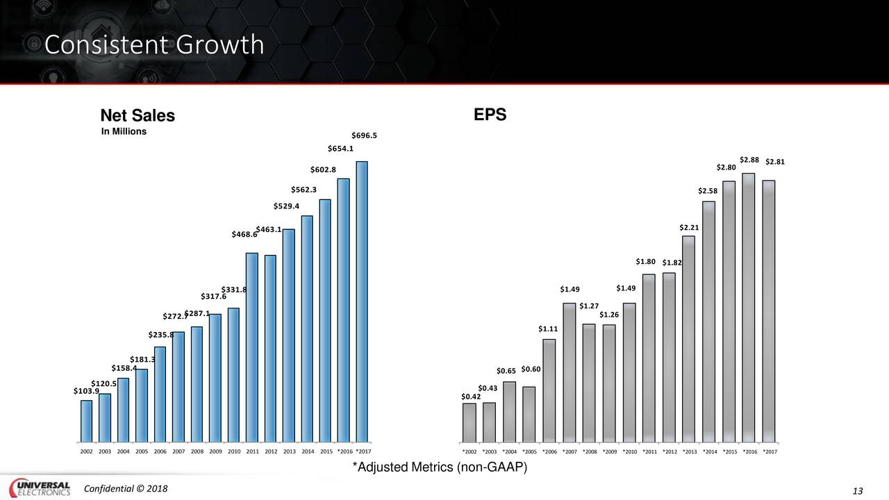 googles consistent growth since - 1280×720