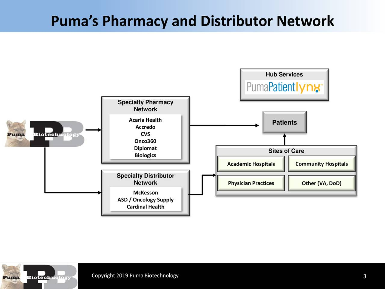 Puma Biotechnology, Inc  2019 Q2 - Results - Earnings Call Slides