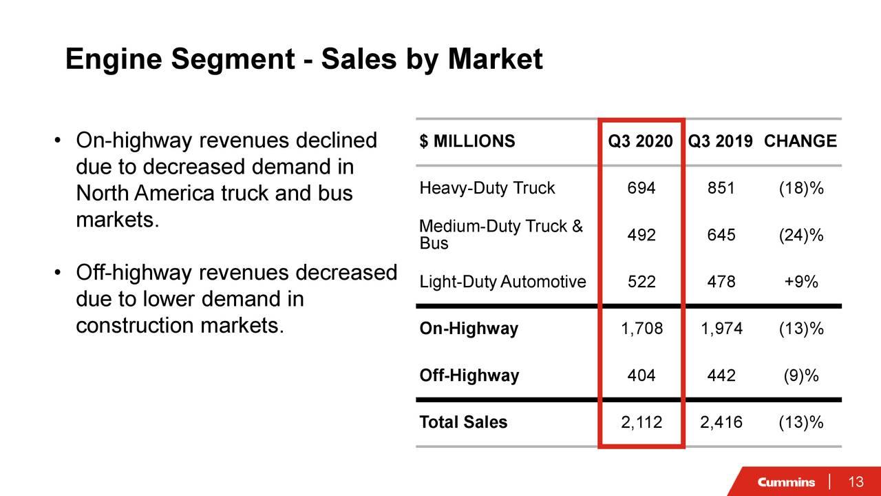 Segmento de motor: ventas por mercado