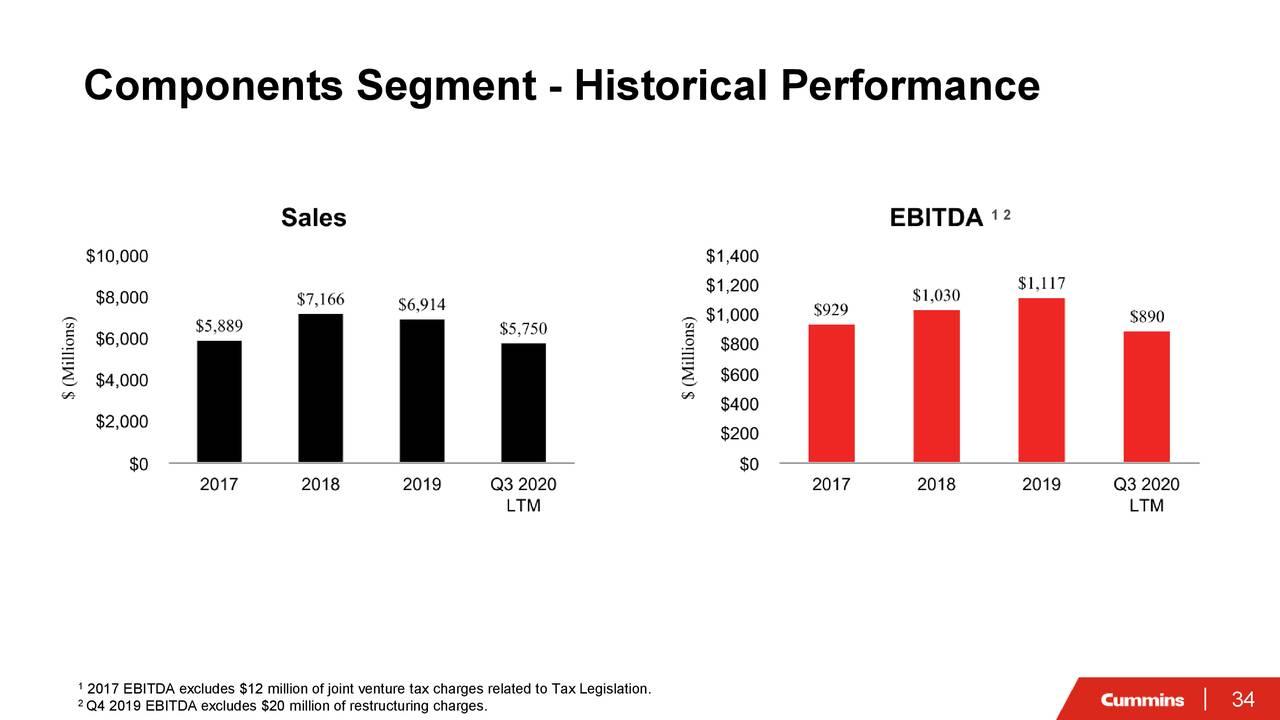 Segmento de componentes: rendimiento histórico
