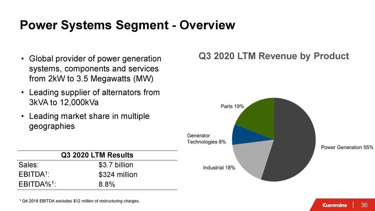 Segmento de sistemas eléctricos: descripción general