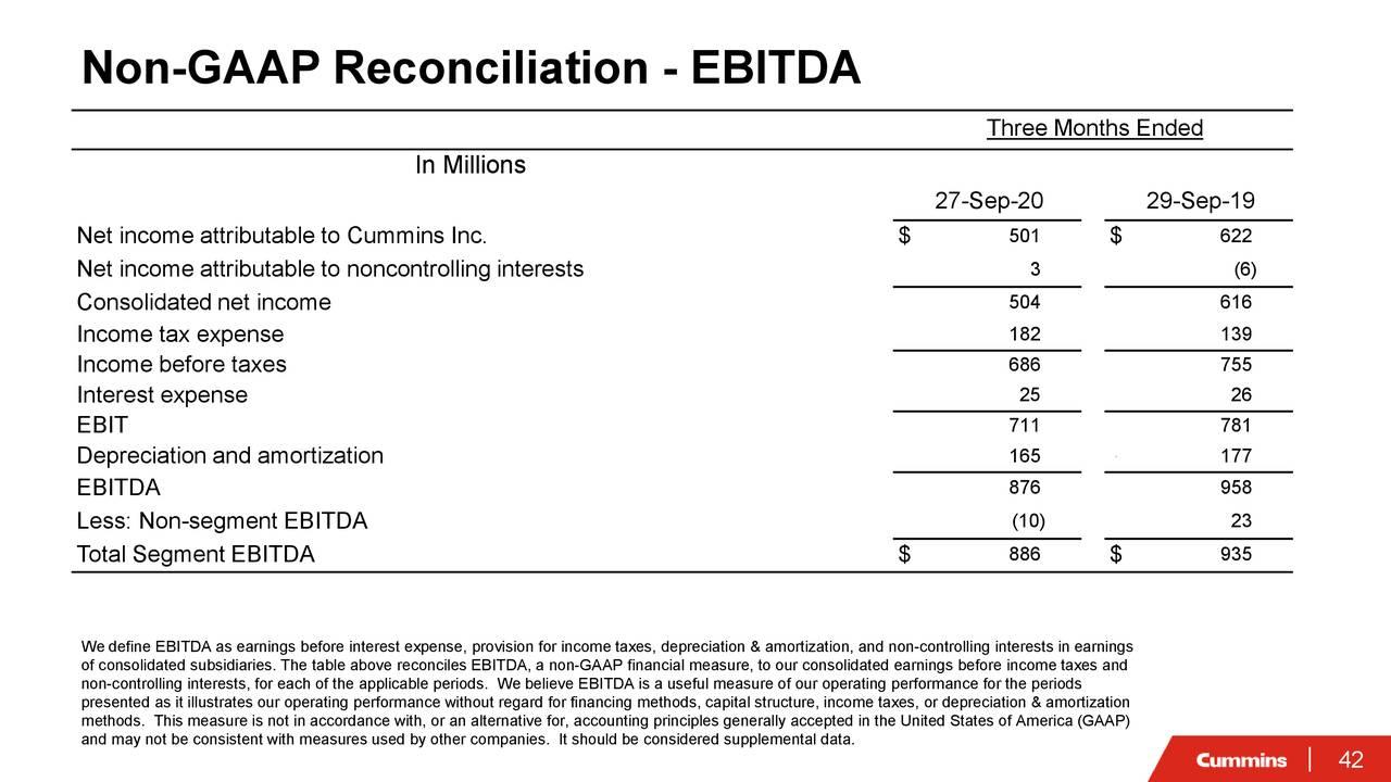 Conciliación no GAAP - EBITDA