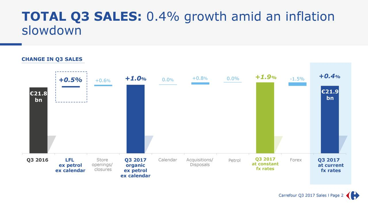 slowdown CHANGE IN Q3 SALES +1.0 % 0.% +0.8% 0.0% +1.9 % -1.5% +0.4 % +0.5% +0.6% €21.8 €21.9 bn bn Q3 2016 LFL Store Q3 2017 CalendarAcquisitions/ Petrol Q3 2017 Forex Q3 2017 ex petrol openings/ organic Disposals at constant at current ex calendar closures ex petrol fx rates fx rates ex calendar Carrefour Q3 2017 Sales l Page 2