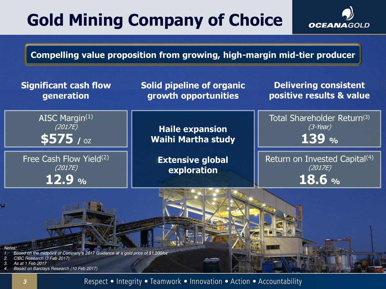 Compelling value proposition from growing, high-margin mid-tier producer Significant cash flow Solid pipeline of organic Delivering consistent generation growth opportunities positive results & value AISC Margin(1) Total Shareholder Return3) (2017E) (3-Year) Haile expansion $575 / oz Waihi Martha study 139 % (2) (4) Free Cash Flow Yield Extensive global Return on Invested Capital (2017E) exploration (2017E) 12.9 % 18.6 % 1.Based on the midpoint of Companys 2017 Guidance at a gold price of $1,200/oz 2.CIBC Research (3 Feb 2017) 4.Based on Barclays Research (10 Feb 2017) 3