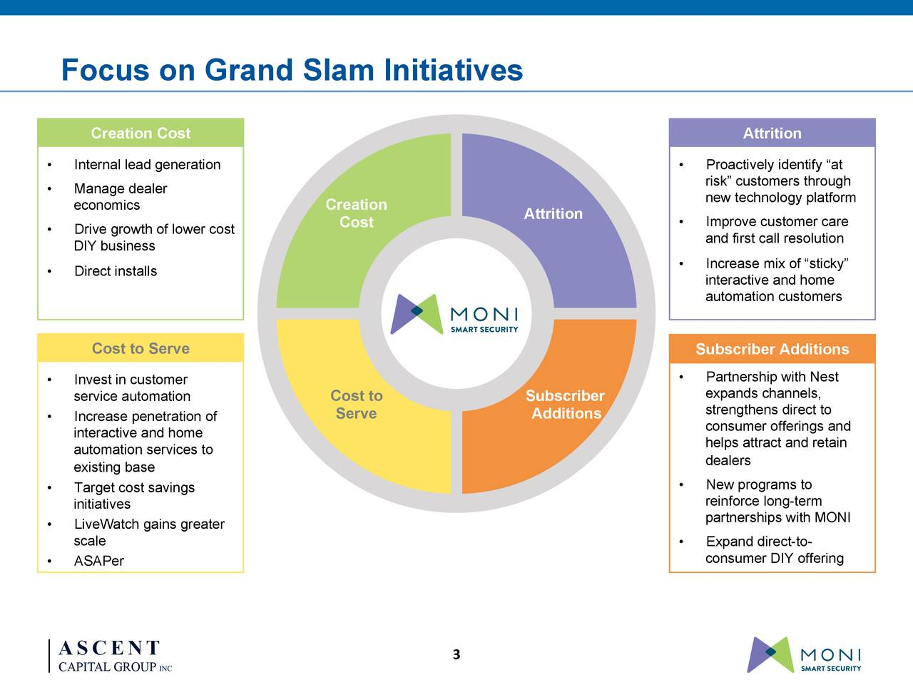 """0-‐83-‐155 119-‐115-‐181 164-‐207-‐94 Focus on Grand Slam Initiatives 1-‐79-‐110 Creation Cost Attrition • Internal lead generation • Proactively identify """"at • Manage dealer risk"""" customers through economics Creation new technology platform Attrition • Drive growth of lower cost Cost • Improve customer care DIY business and first call resolution • Increase mix of """"sticky"""" • Direct installs interactive and home automation customers Cost to Serve Subscriber Additions • Invest in customer • Partnership with Nest expands channels, service automation Cost to Subscriber strengthens direct to • Increase penetration of Serve Additions interactive and home consumer offerings and automation services to helps attract and retain existing base dealers • Target cost savings • New programs to initiatives reinforce long-term • LiveWatch gains greater partnerships with MONI scale • Expand direct-to- • ASAPer consumer DIY offering ASCENT 3 CAPITAL GROUP INC"""
