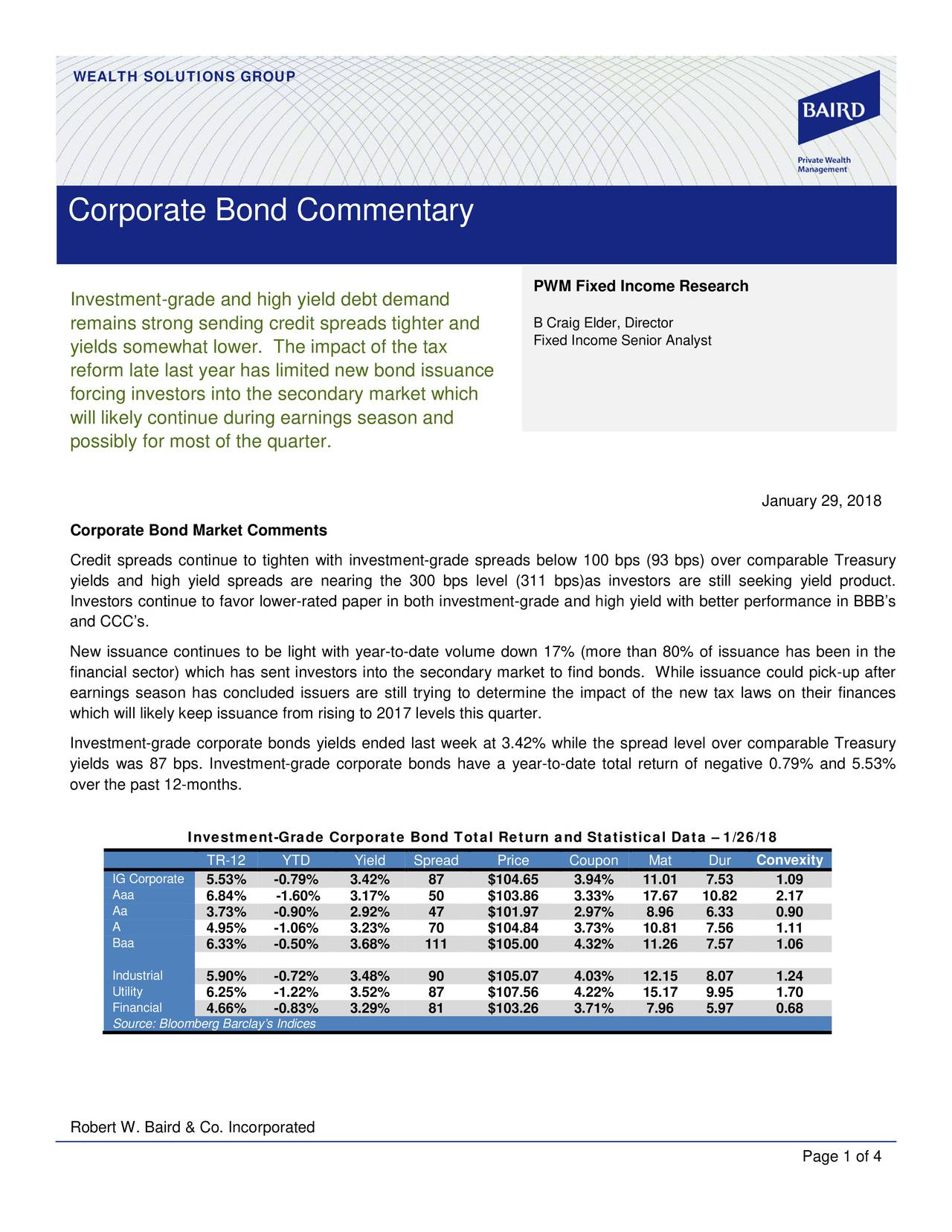 Corporate Bond Commentary PWM Fixed Income Research Investment-grade and high yield debt demand remains strong sending credit spreads tighter and B Craig Elder, Director Fixed Income Senior Analyst yields somewhat lower. The impact of the tax reform late last year has limited new bond issuance forcing investors into the secondary market which will likely continue during earnings season and possibly for most of the quarter. January 29, 2018 Corporate Bond Market Comments Credit spreads continue to tighten with investment -grade spreads below 100 bps (93 bps) over comparable Treasury yields and high yi eld spreads are nearing the 300 bps level (311 bps) as investors are still seeking yield product. Investors continue to favor lower-rated paper in both investment-grade and high yield with better performance in BBB's and CCC's. New issuance continues to be light with year -to-date volume down 17% (more than 80% of issuance has been in the financial sector) which has sent investors into the secondary market to find bonds. While issuance could pick -up after earnings season has concluded issuers are still tr ying to determine the impact of the new tax laws on their finances which will likely keep issuance from rising to 2017 levels this quarter. Investment-grade corporate bonds yields ended last week at 3. 42% while the spread level over comparable Treasury yields was 87 bps. Investment-grade corporate bonds have a year -to-date total return of negative 0. 79% and 5. 53% over the past 12-months. Investment-Grade Corporate Bond Total Return and Statistical Data – 1/26/18 TR-12 YTD Yield Spread Price Coupon Mat Dur Convexity IG Corporate 5.53% -0.79% 3.42% 87 $104.65 3.94% 11.01 7.53 1.09 Aaa 6.84% -1.60% 3.17% 50 $103.86 3.33% 17.67 10.82 2.17 Aa 3.73% -0.90% 2.92% 47 $101.97 2.97% 8.96 6.33 0.90 A 4.95% -1.06% 3.23% 70 $104.84 3.73% 10.81 7.56 1.11 Baa 6.33% -0.50% 3.68% 111 $105.00 4.32% 11.26 7.57 1.06 Industrial 5.90% -0.72% 3.48% 90 $105.07 4.03% 12.15 8.07 1.24 Utility 6.25% -1.22% 3.52% 87 $107.56 4.22% 15.17 9.95 1.70 Financial 4.66% -0.83% 3.29% 81 $103.26 3.71% 7.96 5.97 0.68 Source: Bloomberg Barclay's Indices Robert W. Baird & Co. Incorporated Page 1 of 4