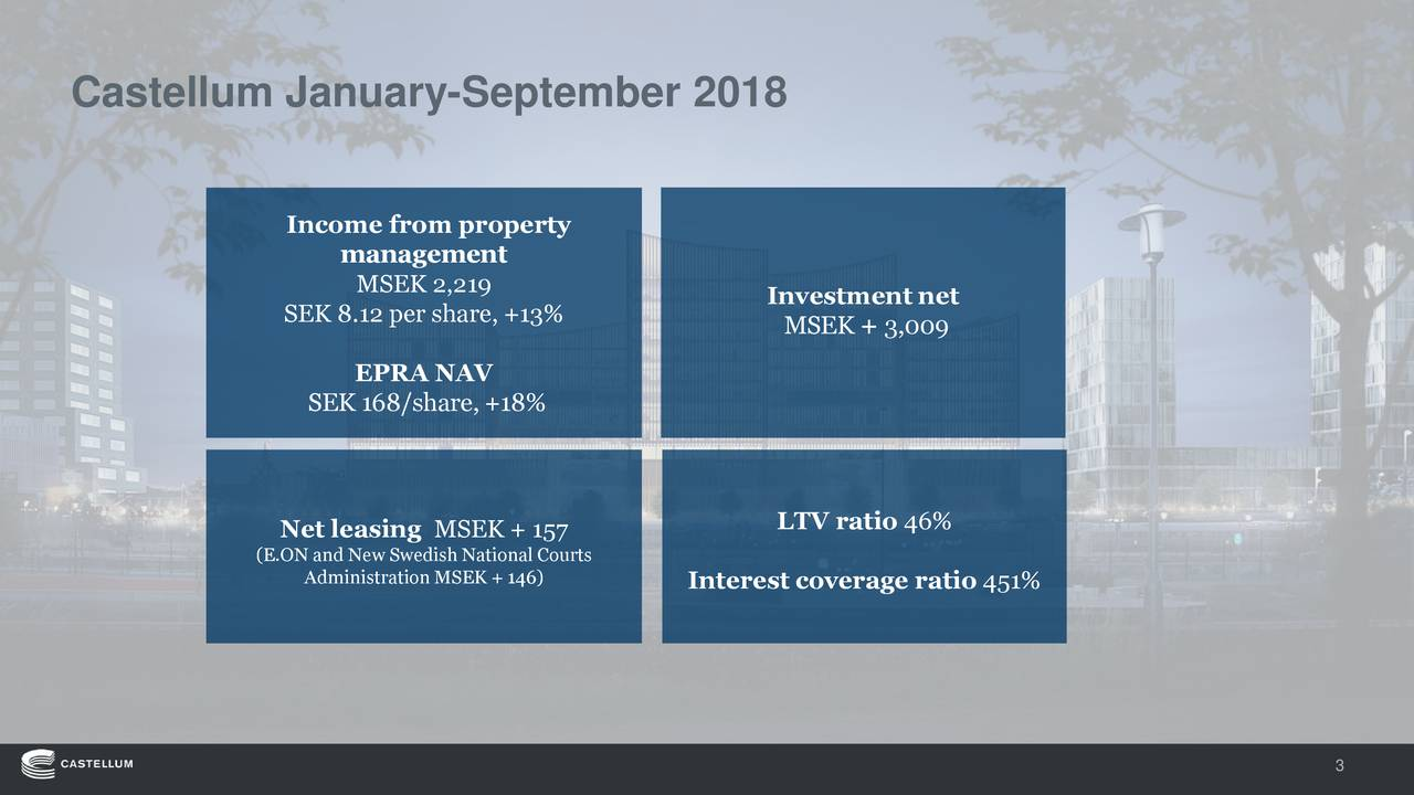 Income from property management MSEK 2,219 Investment net SEK 8.12 per share, +13% MSEK + 3,009 EPRA NAV SEK 168/share, +18% LTV ratio 46% Net leasing MSEK + 157 (E.OAdministration MSEK + 146) Courts Interest coverage ratio 451% 3