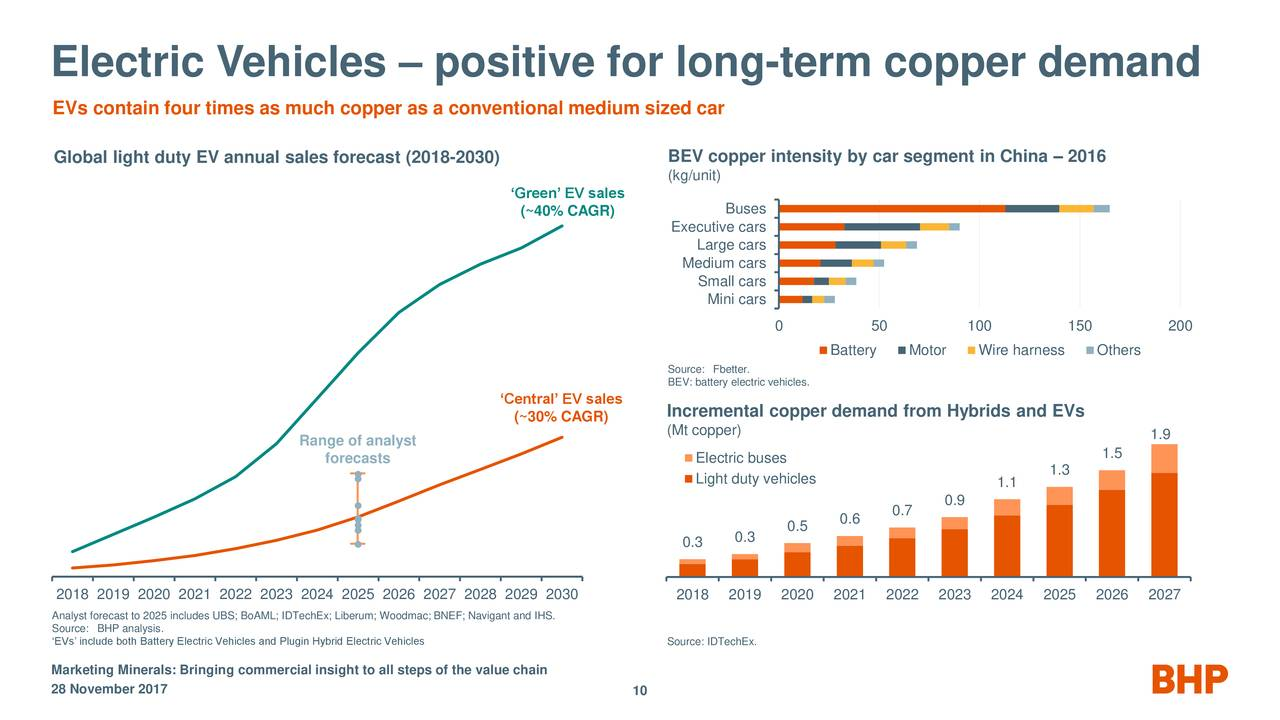 demand and supply of bhp billiton In defence of eskom: history and bhp billiton the increase in demand with less than equal increase in supply means rising prices  with bhp billiton).