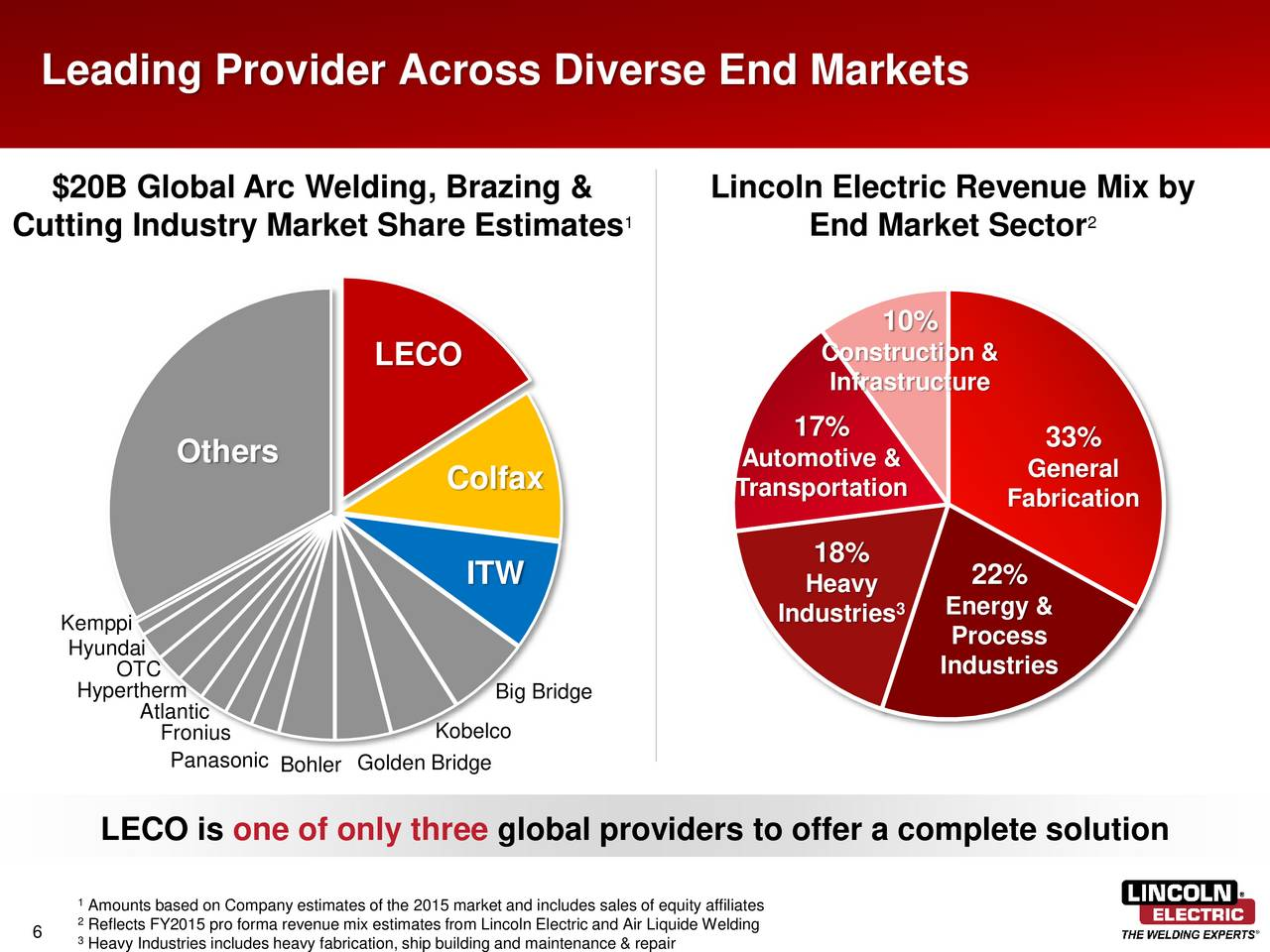 Lincoln Electric Holdings Leco Presents At 10th Annual
