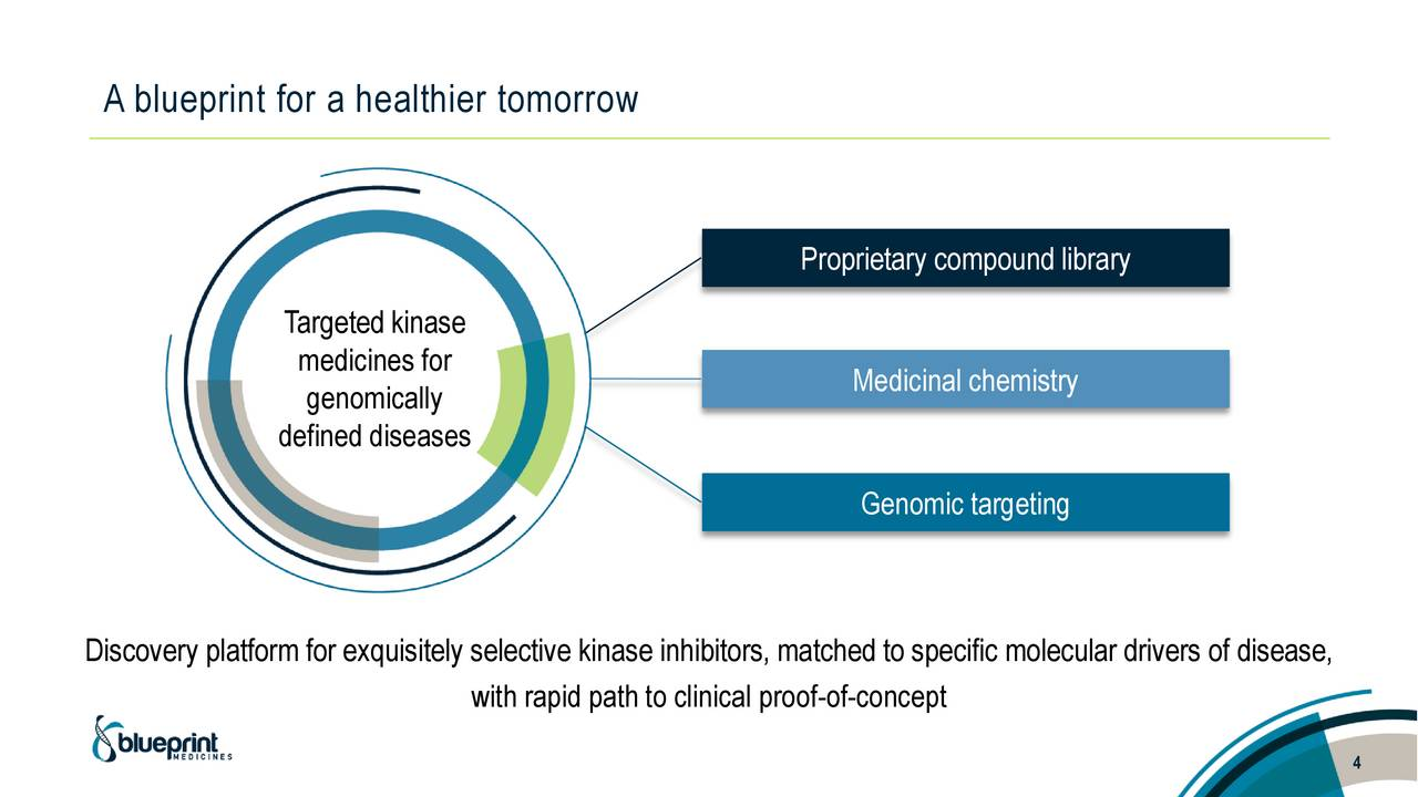 Blueprint medicines bpmc presents at asco 2017 advances in gist proprietary compound library targeted kinase medicines for medicinal chemistry genomically defined diseases genomic targeting discovery platform malvernweather Choice Image