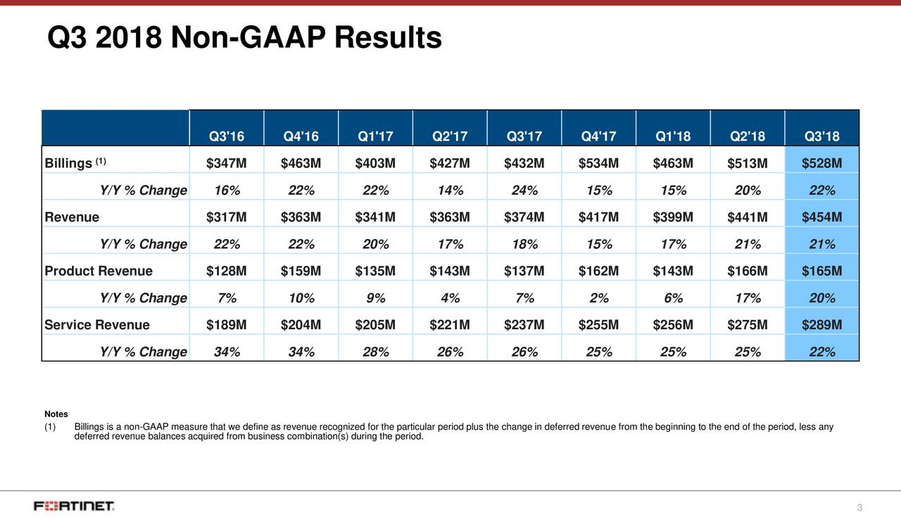 Q3'16 Q4'16 Q1'17 Q2'17 Q3'17 Q4'17 Q1'18 Q2'18 Q3'18 Billings1) $347M $463M $403M $427M $432M $534M $463M $513M $528M Y/Y % Change 16% 22% 22% 14% 24% 15% 15% 20% 22% Revenue $317M $363M $341M $363M $374M $417M $399M $441M $454M Y/Y % Change 22% 22% 20% 17% 18% 15% 17% 21% 21% Product Revenue $128M $159M $135M $143M $137M $162M $143M $166M $165M Y/Y % Change 7% 10% 9% 4% 7% 2% 6% 17% 20% Service Revenue $189M $204M $205M $221M $237M $255M $256M $275M $289M Y/Y % Change 34% 34% 28% 26% 26% 25% 25% 25% 22% Notes (1) Billings is a non-GAAP measure that we define as revenue recognized for the particular period plus the change in deferred revenue from the beginning to the end of the period, less any deferred revenue balances acquired from business combination(s) during the period. 3