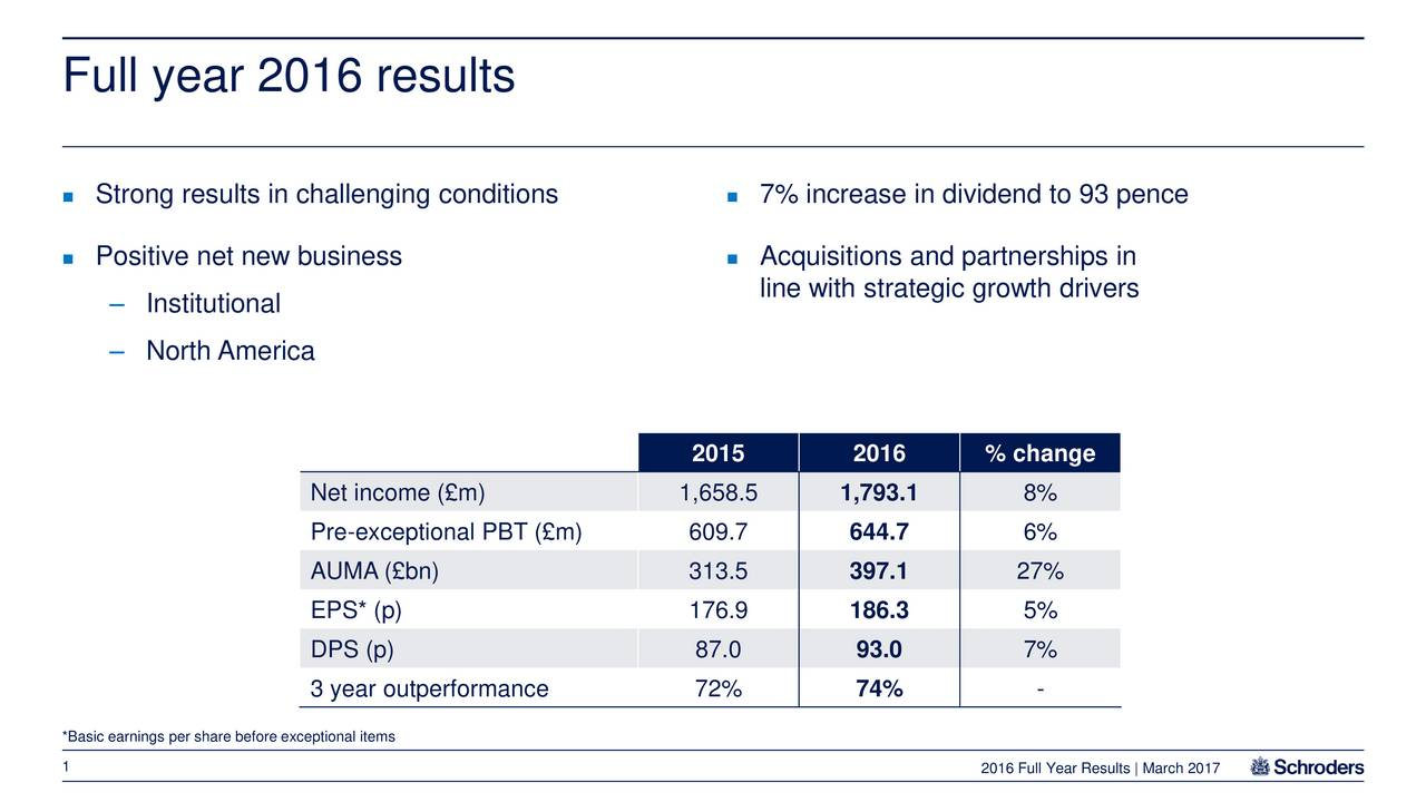 Strong results in challenging conditions  7% increase in dividend to 93 pence Positive net new business  Acquisitions and partnerships in line with strategic growth drivers Institutional North America 2015 2016 % change Net income (m) 1,658.5 1,793.1 8% Pre-exceptional PBT (m) 609.7 644.7 6% AUMA (bn) 313.5 397.1 27% EPS* (p) 176.9 186.3 5% DPS (p) 87.0 93.0 7% 3 year outperformance 72% 74% - *Basic earnings per share before exceptional items 1 2016 Full Year Results | March 2017