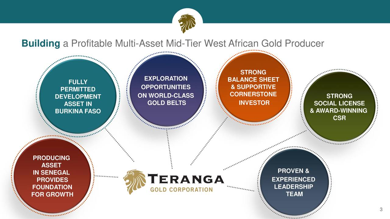 STRONG FULLY EXPLORATION BALANCE SHEET OPPORTUNITIES & SUPPORTIVE PERMITTED CORNERSTONE DEVELOPMENT ON WORLD-CLASS STRONG ASSET IN GOLD BELTS INVESTOR SOCIAL LICENSE BURKINA FASO & AWARD-WINNING CSR PRODUCING ASSET IN SENEGAL PROVEN & PROVIDES EXPERIENCED FOUNDATION LEADERSHIP FOR GROWTH TEAM 3