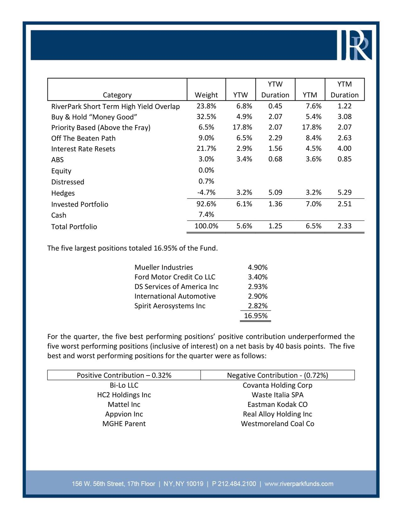 riverpark short term high yield fund and riverpark