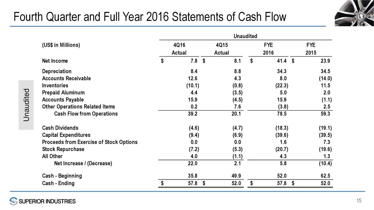 Proceeds from exercise of stock options cash flow statement