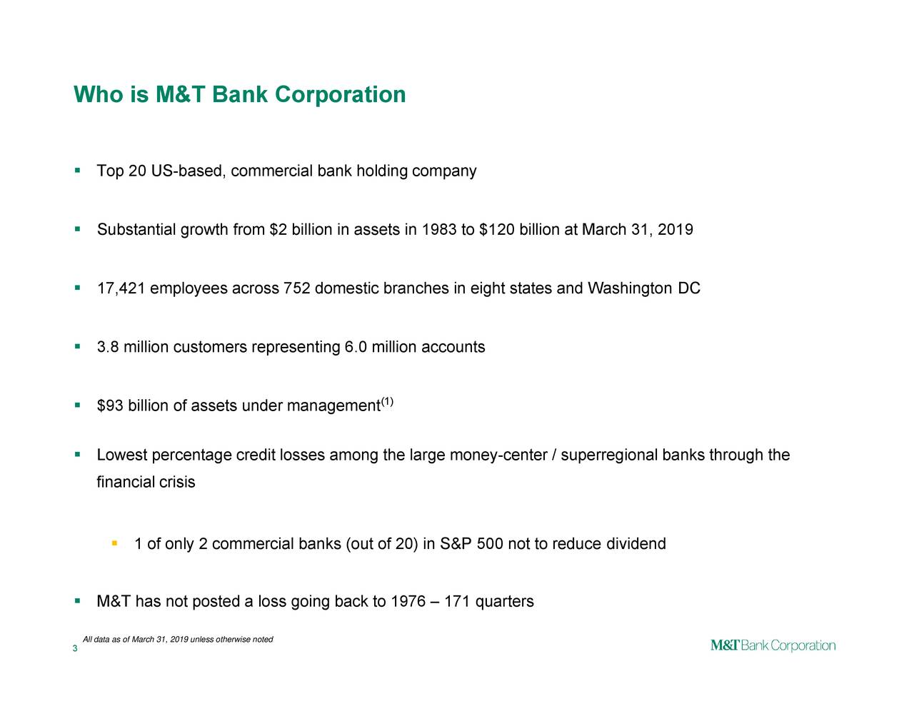 ts in 1983 to $120 billion at March 31, 2019 (1) 2019 unless otherwise noted 1 of only 2 commercial banks (out of 20) in S&P 500 not to reduce dividend  Top 20 US-based, commercial bank holdlLngecotperceyntage crediAll data as of March 31,ng back to 1976 – 171 quarters Who is M&T Bank Corporation    3