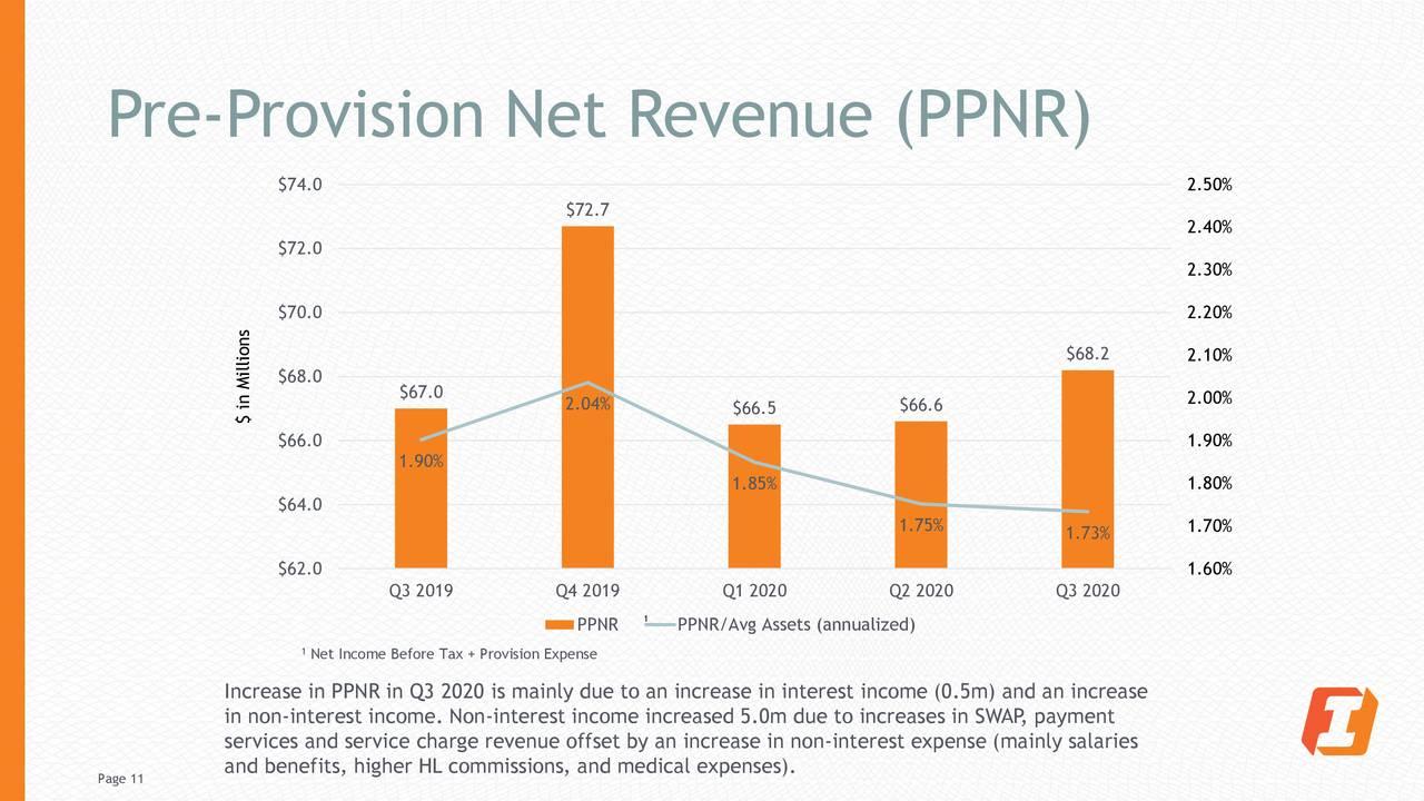 Ingresos netos previos a la provisión (PPNR)