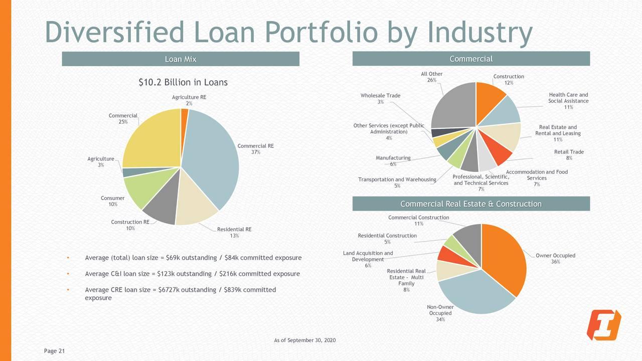 Cartera de préstamos diversificada por industria