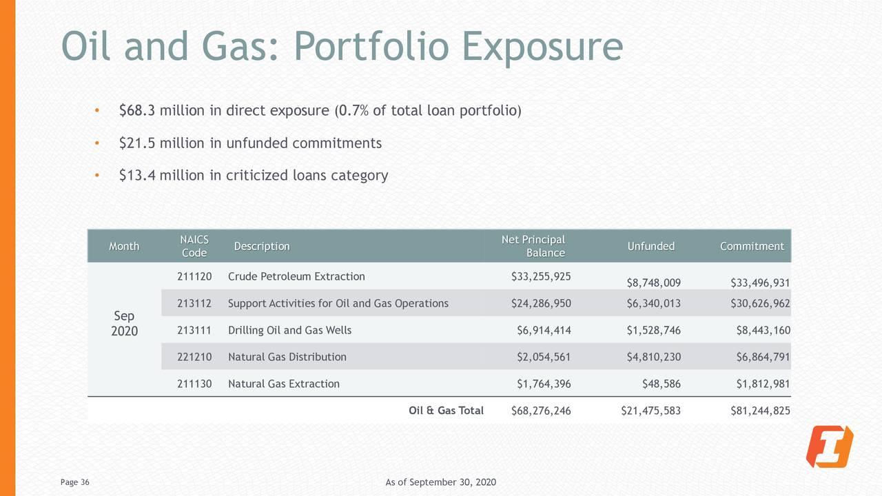 Petróleo y gas: exposición de la cartera