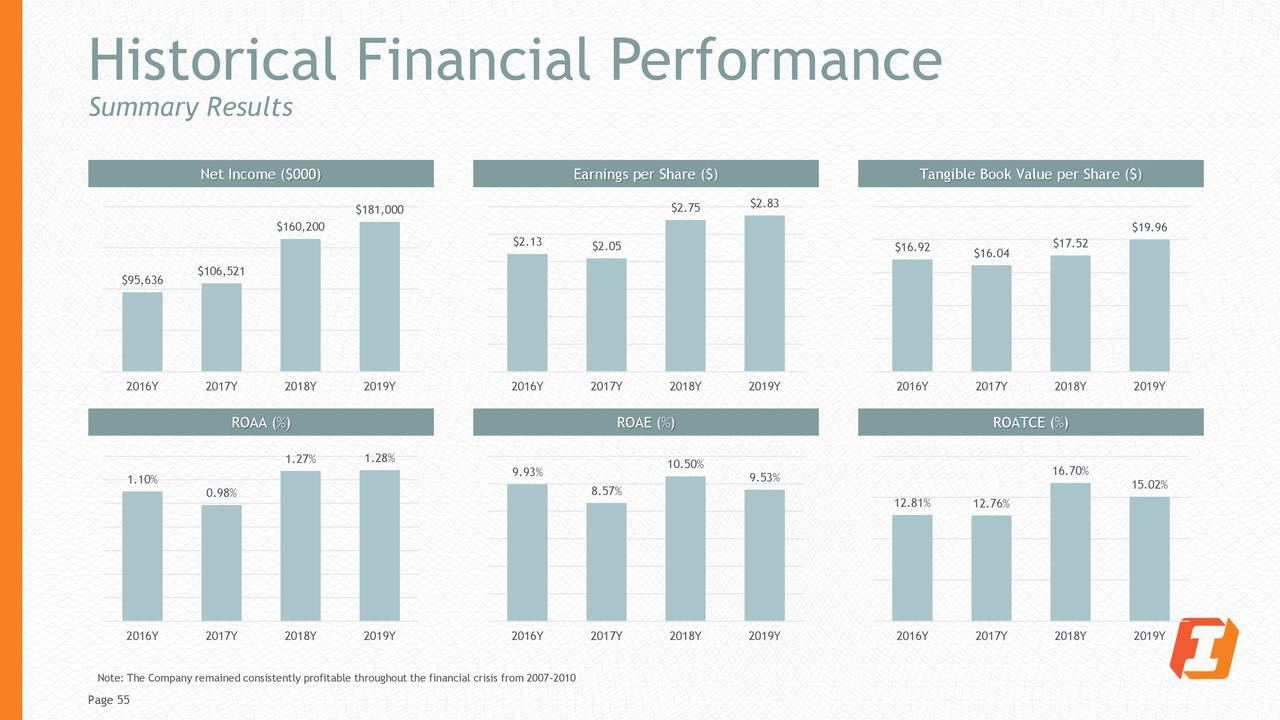 Desempeño financiero histórico