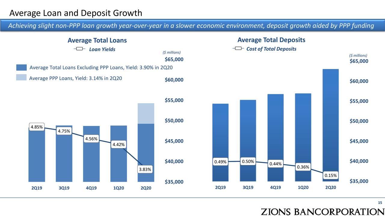 Préstamo promedio y crecimiento de depósitos