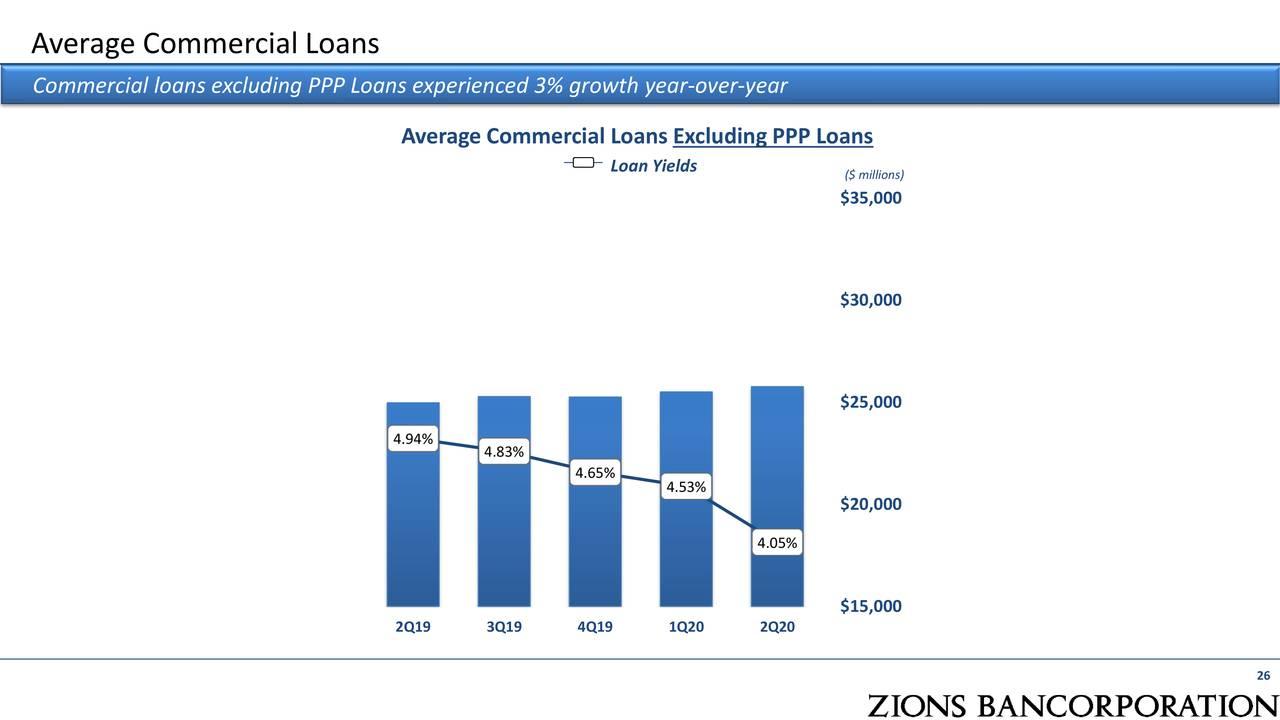 Promedio de préstamos comerciales