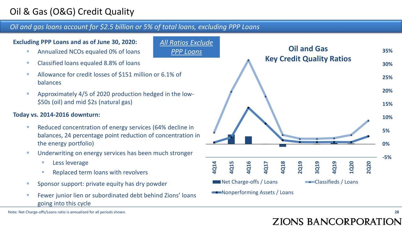 Calidad crediticia de petróleo y gas (O&G)