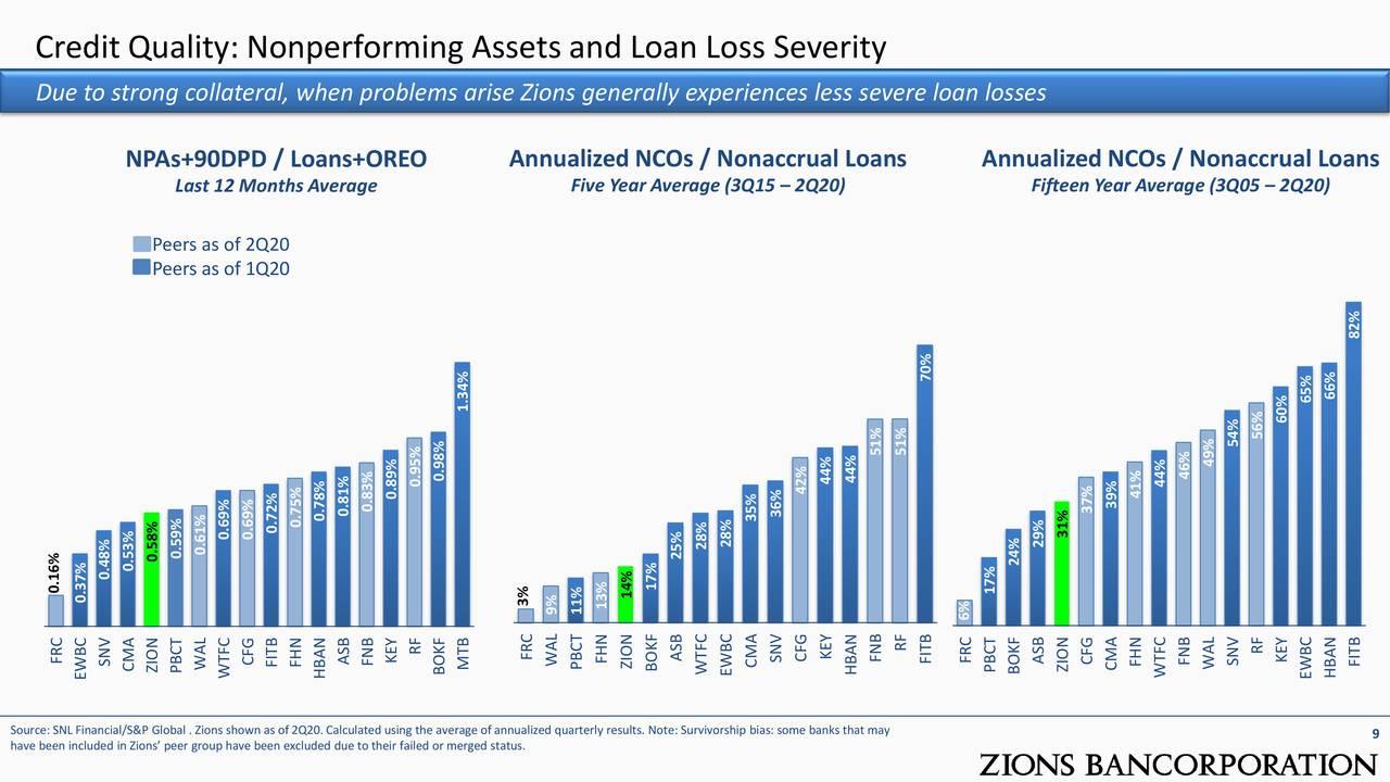 Calidad crediticia: activos no redituables y gravedad de la pérdida de préstamos