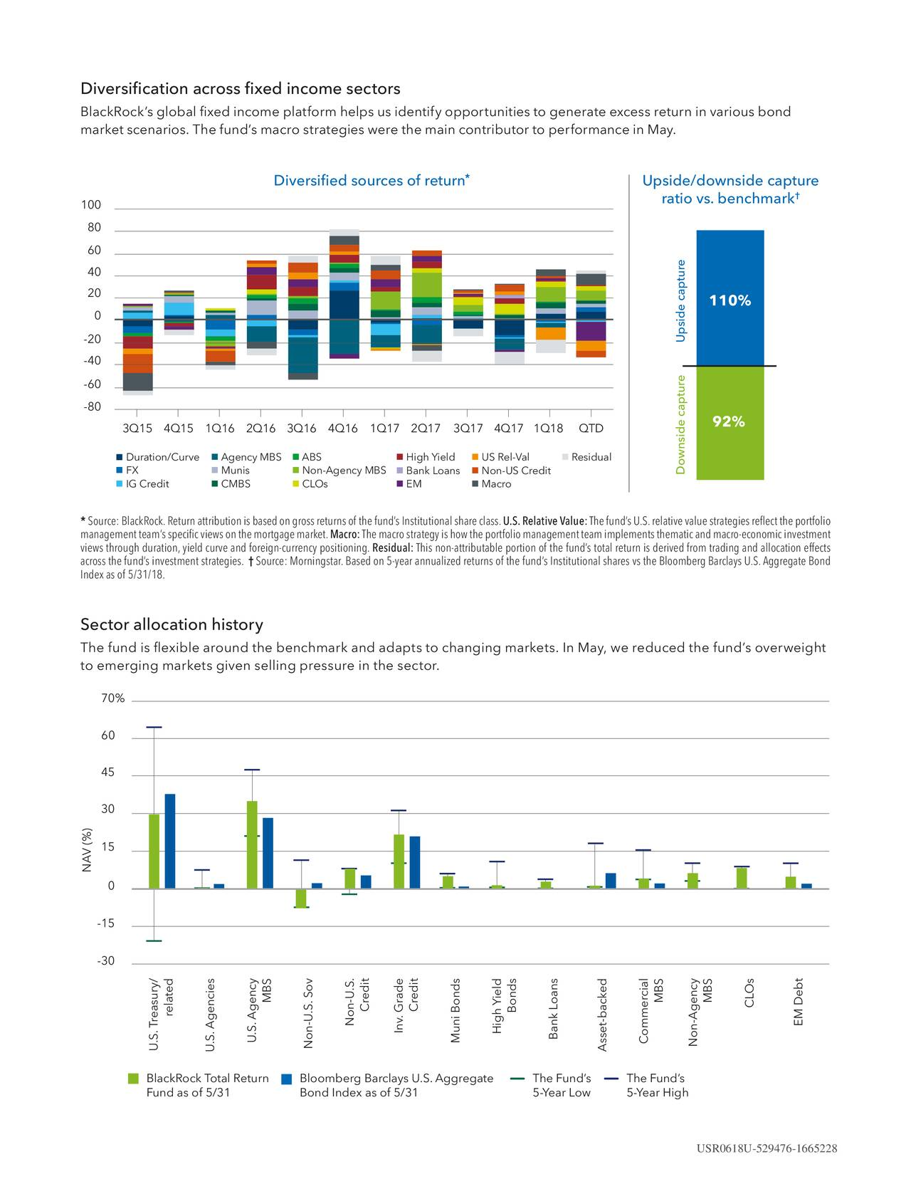 """BlackRock's global fixed income platform helps us identify opportunities to generate excess return in various bond market scenarios. The fund's macro strategies were the main contributor to performance in May. Diversified sources of return * Upside/downside cap.ture † 100 ratio vs. benchmark 80 60 40 20 110% 0 Upside capture -20 -40 -60 -80 92% 3Q15 4Q15 1Q16 2Q16 3Q16 4Q16 1Q17 2Q17 3Q17 4Q17 1Q18 QTD  Duration/Curve Agency MBS  ABS  ƒig"""" …ie†d  ‰S Še†-‹a†  Šesidua†  FX  Munis  Non-Agency MBS  Ban‡ €oans  Non-‰S Credit Downside capture  IG Credit  CMBS  C€'s  ˆM  Macro *Source:BlackRock.Returnattributionisbasedongrossreturnsof thefund'sInstitutionalshareclass.U.S.RelativeValue:Thefund'sU.S.relativevaluestrategiesreflecttheportfolio managementteam'sspecificviewsonthemortgagemarket.Macro:Themacrostrategyishowtheportfoliomanagementteamimplementsthematicandmacro-economicinvestment viewsthroughduration,yieldcurveandforeign-currencypositioning. Residual:Thisnon-attributableportionof thefund'stotalreturnisderivedfromtradingandallocationeffects acrossthefund'sinvestmentstrategies. † Source:Morningstar.Basedon5-yearannualizedreturnsof thefund'sInstitutionalsharesvstheBloombergBarclaysU.S.AggregateBond Indexasof 5/31/18. Sector allocation history The fund is flexible around the benchmark and adapts to changing markets. In May, we reduced the fund's overweight to emerging markets given selling pressure in the sector. """"'% '' """"5 3' 15 NAV (%) ' -15 -3' MBS MBS MBS related ƒred""""t ƒred""""t Bonds ƒˆ‰s Non-U.S. ŠM ‹ebt In€. 'rade …""""g† ‡""""elBank ˆoans U.S.TreasU.S. Agenc""""esgenNon-U.S. So€ Mun"""" Bonds Asset-backedrc""""Non-Agency BlackRock Total Return Bloomberg Barclays U.S. Aggregate T†e FundŒs T†e FundŒs Fund as of 5/31 Bond Index as of 5/31 5-‡ear ˆoŽ 5-‡ear …""""g† USR0618U-529476-1665228"""