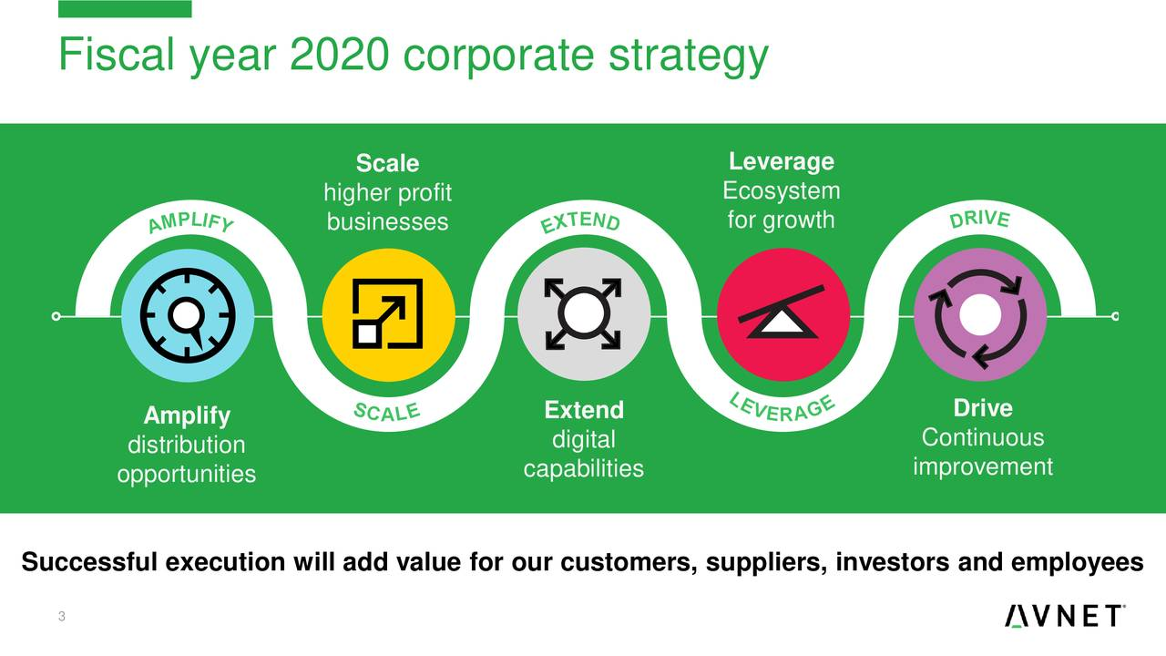 Fiscal year 2020 corporate strategy