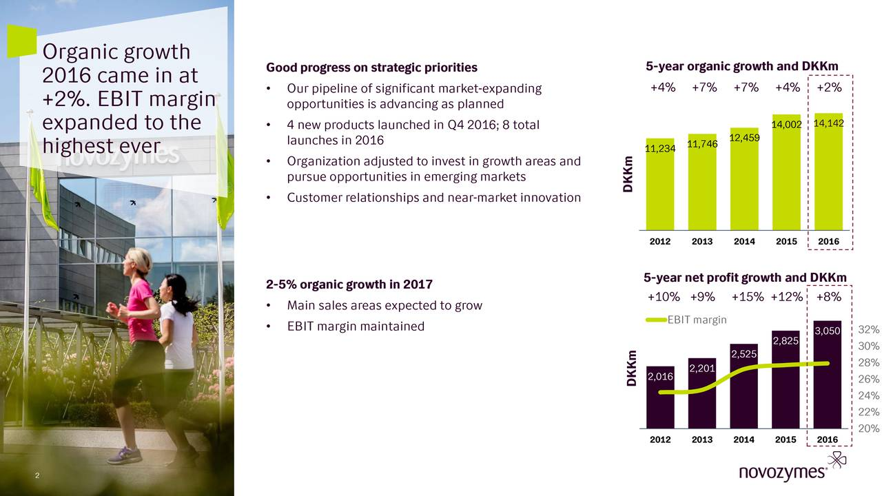 Good progress on strategic priorities 5-year organic growth and DKKm 2016 came in at Our pipeline of significant market-expanding +4% +7% +7% +4% +2% +2%. EBIT margin opportunities is advancing as planned 14,142 expanded to the  4 new products launched in Q4 2016; 8 total 14,002 launches in 2016 11,74612,459 highest ever 11,234 Organization adjusted to invest in growth areas and pursue opportunities in emerging markets DKKm Customer relationships and near-market innovation 2012 2013 2014 2015 2016 5-year net profit growth and DKKm 2-5% organic growth in 2017 +10% +9% +15% +12% +8% 36% Main sales areas expected to grow 34% EBIT margin maintained EBIT margin 2,825 3,050 32% 30% 2,525 28% 2,016 2,201 DKKm 26% 24% 22% 20% 2012 2013 2014 2015 2016 2