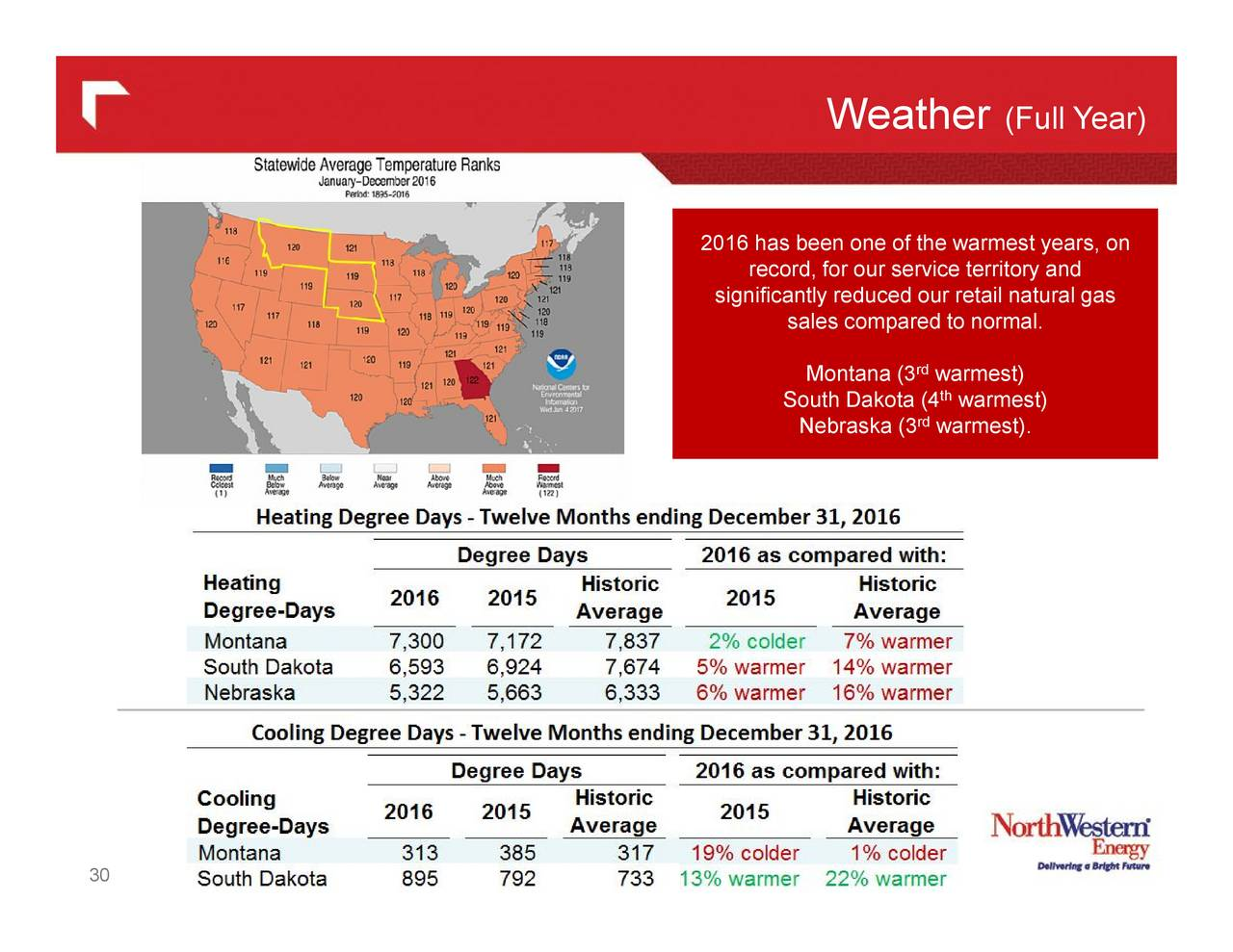 Natural Gas Weather Report
