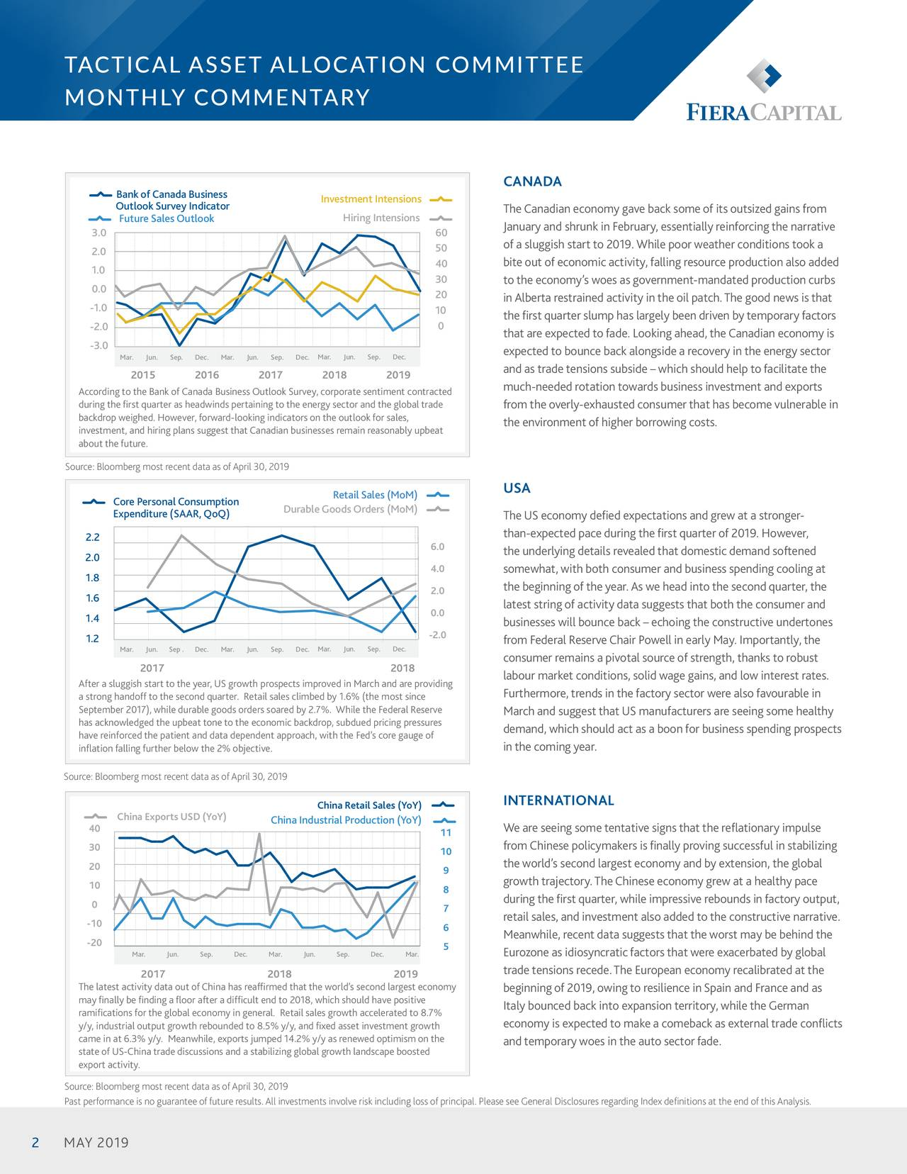 MONTHLY COMMENTARY CANADA Bank of Canada Business Investment Intensions Outlook Survey Indicator The Canadian economy gave back some of its outsized gains from Future Sales Outlook Hiring Intensions January and shrunk in February, essentially reinforcing the narrative 3.0 60 2.0 50 of a sluggish start to 2019. While poor weather conditions took a 40 bite out of economic activity, falling resource production also added 1.0 30 to the economy's woes as government-mandated production curbs 0.0 20 inAlberta restrained activity in the oil patch.The good news is that -1.0 10 the first quarter slump has largely been driven by temporary factors 0 -2.0 that are expected to fade. Looking ahead, the Canadian economy is -3.0 Mar. Jun. Sep. Dec. Mar. Jun. Sep. Dec. Mar. Jun. Sep. Dec. expected to bounce back alongside a recovery in the energy sector and as trade tensions subside – which should help to facilitate the much-needed rotation towards business investment and exports According to the Bank ofCanada BusinessOutlook Survey, corporate sentimeSnt contracted during thefirst quarter as headwindSs pertaining to the energy sector and the global trade from the overly-exhausted consumer that has become vulnerable in backdrop weighed. However,forward-looking indicatoSrs on the outlookfor sales, investment, and hiring plans Ssuggest thatCanadian businesses Sremain reasonably upbeat the environment of higher borrowing costs. about thefuture. Source: Bloomberg most recent data as ofApril 30, 2019 USA Core Personal Consumption Retail Sales (MoM) Expenditure (SAAR, QoQ) Durable Goods Orders (MoM) The US economy defied expectations and grew at a stronger- than-expected pace during the first quarter of 2019. However, 2.2 . the underlying details revealed that domestic demand softened 2.0 1.8 . somewhat, with both consumer and business spending cooling at the beginning of the year. As we head into the second quarter, the 1.6 . latest string of activity data suggests that both the consumer a