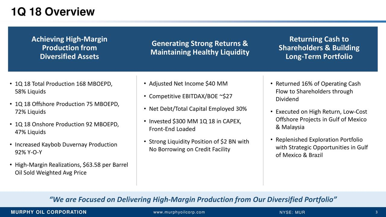 "Achieving High-Margin Returning Cash to Production from Generating Strong Returns & Shareholders & Building Maintaining Healthy Liquidity Diversified Assets Long-Term Portfolio • 1Q 18 Total Production 168 MBOEPD, • Adjusted Net Income $40 MM • Returned 16% of Operating Cash 58% LiquiDriving EBITDA • Competitive EBITDAX/BOE ~$27 Flow to Shareholders through Dividend • 1Q 18 OffshoreMargins byn 75 MBOEPD, • Net Debt/Total Capital Employed 30% 72% Liquids • Executed on High Return, Low-Cost Lowering Costs • Invested $300 MM 1Q 18 in CAPEX, Offshore Projects in Gulf of Mexico • 1Q 18 Onshore Production 92 MBOEPD, Front-End Loaded & Malaysia 47% Liquids • Strong Liquidity Position of $2 BN with • Replenished Exploration Portfolio • Increased Kaybob Duvernay Production No Borrowing on Credit Facility with Strategic Opportunities in Gulf 92% Y-O-Y of Mexico & Brazil • High-Margin Realizations, $63.58 per Barrel Oil Sold Weighted Avg Price ""We are Focused on Delivering High-Margin Production from Our Diversified Portfolio"" www.murphyoilcorp.com 3"