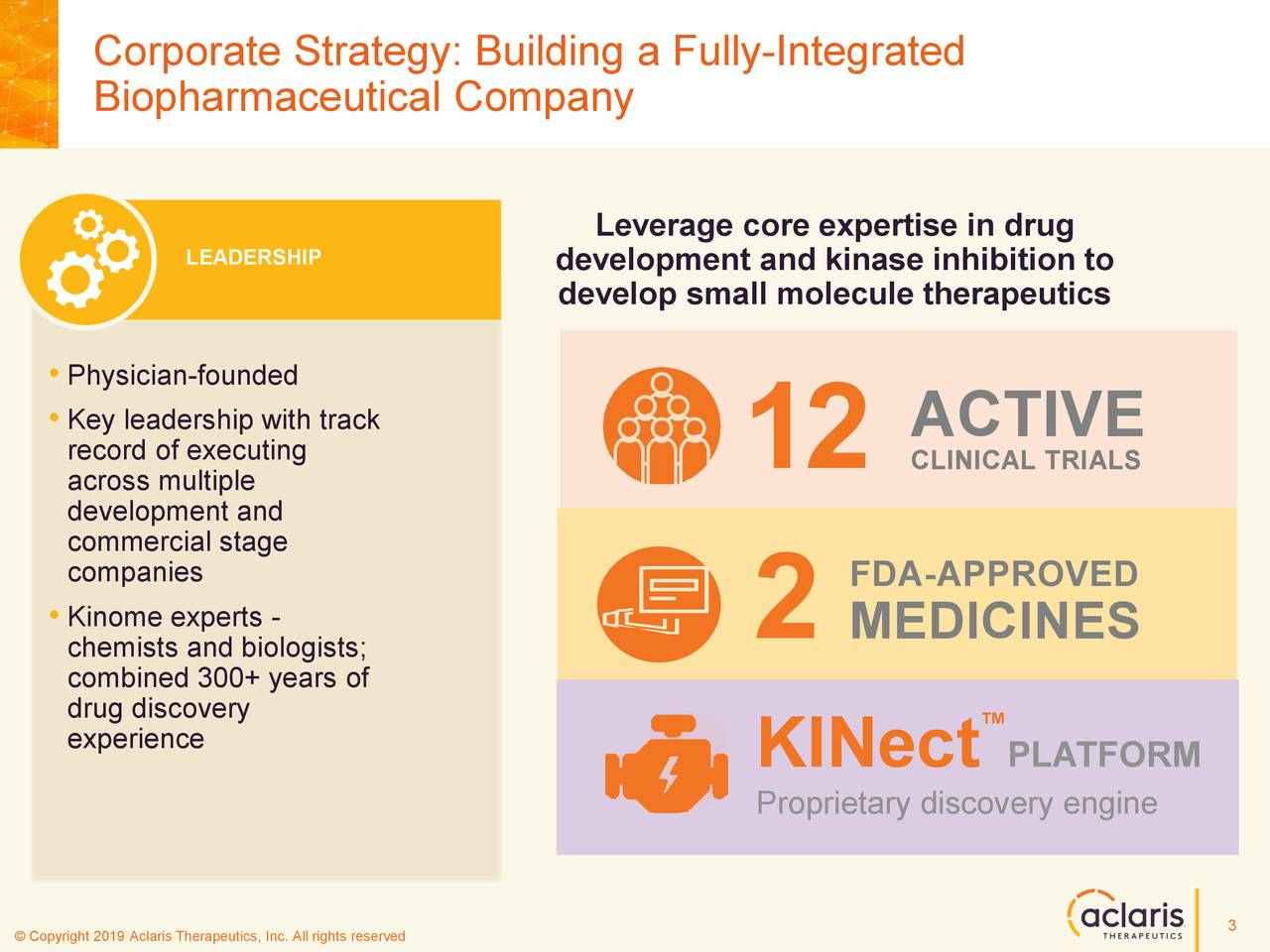 Biopharmaceutical Company Leverage core expertise in drug LEADERSHIP development and kinase inhibition to develop small molecule therapeutics •Physician-founded •Key leadership with track ACTIVE across multipleting 12 CLINICAL TRIALS development and commercial stage companies FDA-APPROVED •Kinome experts - 2 MEDICINES chemists and biologists; combined 300+ years of experiencevery ™ KINect PLATFORM Proprietary discovery engine 3