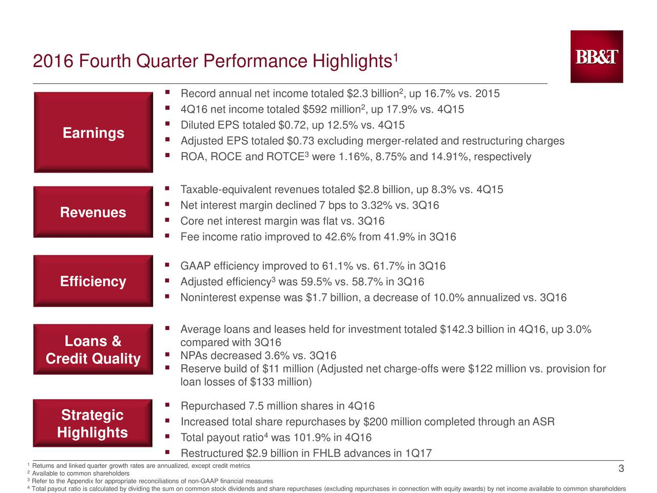 2016 Fourth Quarter Performance Highlights 2 Record annual net income totaled $2.3 billion , up 16.7% vs. 2015 4Q16 net income totaled $592 million , up 17.9% vs. 4Q15 Diluted EPS totaled $0.72, up 12.5% vs. 4Q15 Earnings Adjusted EPS totaled $0.73 excluding merger-related and restructuring charges ROA, ROCE and ROTCE were 1.16%, 8.75% and 14.91%, respectively Taxable-equivalent revenues totaled $2.8 billion, up 8.3% vs. 4Q15 Revenues  Net interest margin declined 7 bps to 3.32% vs. 3Q16 Core net interest margin was flat vs. 3Q16 Fee income ratio improved to 42.6% from 41.9% in 3Q16 GAAP efficiency improved to 61.1% vs. 61.7% in 3Q16 Adjusted efficiency was 59.5% vs. 58.7% in 3Q16 Efficiency Noninterest expense was $1.7 billion, a decrease of 10.0% annualized vs. 3Q16 Average loans and leases held for investment totaled $142.3 billion in 4Q16, up 3.0% Loans & compared with 3Q16 Credit Quality  NPAs decreased 3.6% vs. 3Q16 Reserve build of $11 million (Adjusted net charge-offs were $122 million vs. provision for loan losses of $133 million) Strategic  Repurchased 7.5 million shares in 4Q16 Increased total share repurchases by $200 million completed through an ASR Highlights  Total payout ratio was 101.9% in 4Q16 Restructured $2.9 billion in FHLB advances in 1Q17 2Available to common shareholdersh rates are annualized, except credit metrics 3 3Refer to the Appendix for appropriate reconciliations of non-GAAP financial measures