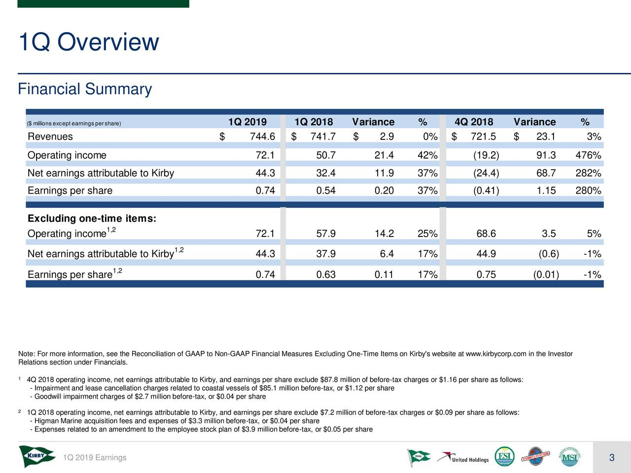 Financial Summary ($ millions except earnings pershare) 1Q 2019 1Q 2018 Variance % 4Q 2018 Variance % Revenues $ 744.6 $ 741.7 $ 2.9 0% $ 721.5 $ 23.1 3% Operating income 72.1 50.7 21.4 42% (19.2) 91.3 476% Net earnings attributable to Kirby 44.3 32.4 11.9 37% (24.4) 68.7 282% Earnings per share 0.74 0.54 0.20 37% (0.41) 1.15 280% Excluding one-time items: Operating income1,2 72.1 57.9 14.2 25% 68.6 3.5 5% Net earnings attributable to Kirby 44.3 37.9 6.4 17% 44.9 (0.6) -1% Earnings per share,2 0.74 0.63 0.11 17% 0.75 (0.01) -1% Note: For more information, see the Reconciliation of GAAP to Non-GAAP Financial Measures Excluding One-Time Items on Kirby's website at www.kirbycorp.com in the Investor Relations section under Financials. 1 4Q 2018 operating income, net earnings attributable to Kirby, and earnings per share exclude $87.8 million of before-tax charges or $1.16 per share as follows: - Impairment and lease cancellation charges related to coastal vessels of $85.1 million before-tax, or $1.12 per share - Goodwill impairment charges of $2.7 million before-tax, or $0.04 per share 2 1Q 2018 operating income, net earnings attributable to Kirby, and earnings per share exclude $7.2 million of before-tax charges or $0.09 per share as follows: - Higman Marine acquisition fees and expenses of $3.3 million before-tax, or $0.04 per share - Expenses related to an amendment to the employee stock plan of $3.9 million before-tax, or $0.05 per share 1Q 2019 Earnings 3