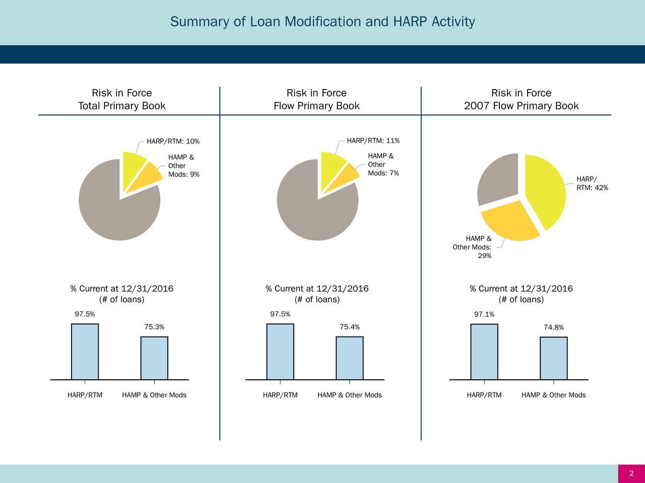 Risk in Force Risk in Force Risk in Force Total Primary Book Flow Primary Book 2007 Flow Primary Book HARP/RTM: 11% HARP/RTM: 10% HAMP & HAMP & Other Other Mods: 7% Mods: 9% HARP/ RTM: 42% HAMP & Other Mods: 29% % Current at 12/31/2016 % Current at 12/31/2016 % Current at 12/31/2016 (# of loans) (# of loans) (# of loans) 97.5% 97.5% 97.1% 75.3% 75.4% 74.8% HARP/RTM HAMP & Other Mods HARP/RTM HAMP & Other Mods HARP/RTM HAMP & Other Mods 2
