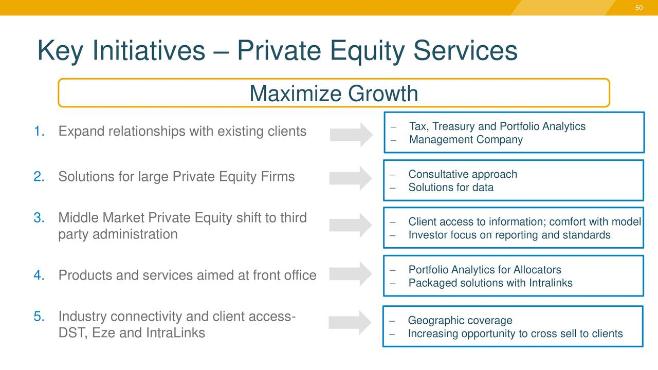 Ss c technologies holdings ssnc investor presentation slideshow ss c technologies holdings - Middle office private equity ...