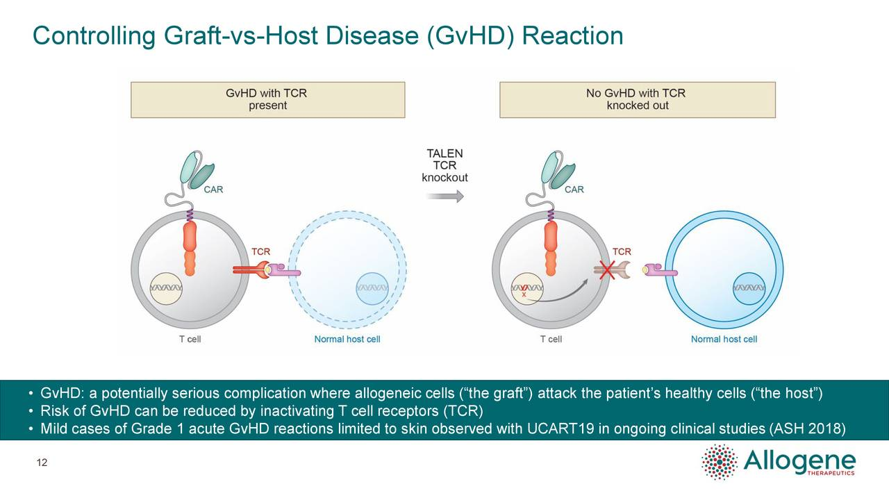 "• GvHD: a potentially serious complication where allogeneic cells (""the graft"") attack the patient's healthy cells (""the host"") • Risk of GvHD can be reduced by inactivating T cell receptors (TCR) • Mild cases of Grade 1 acute GvHD reactions limited to skin observed with UCART19 in ongoing clinical studies (ASH 2018) 12"