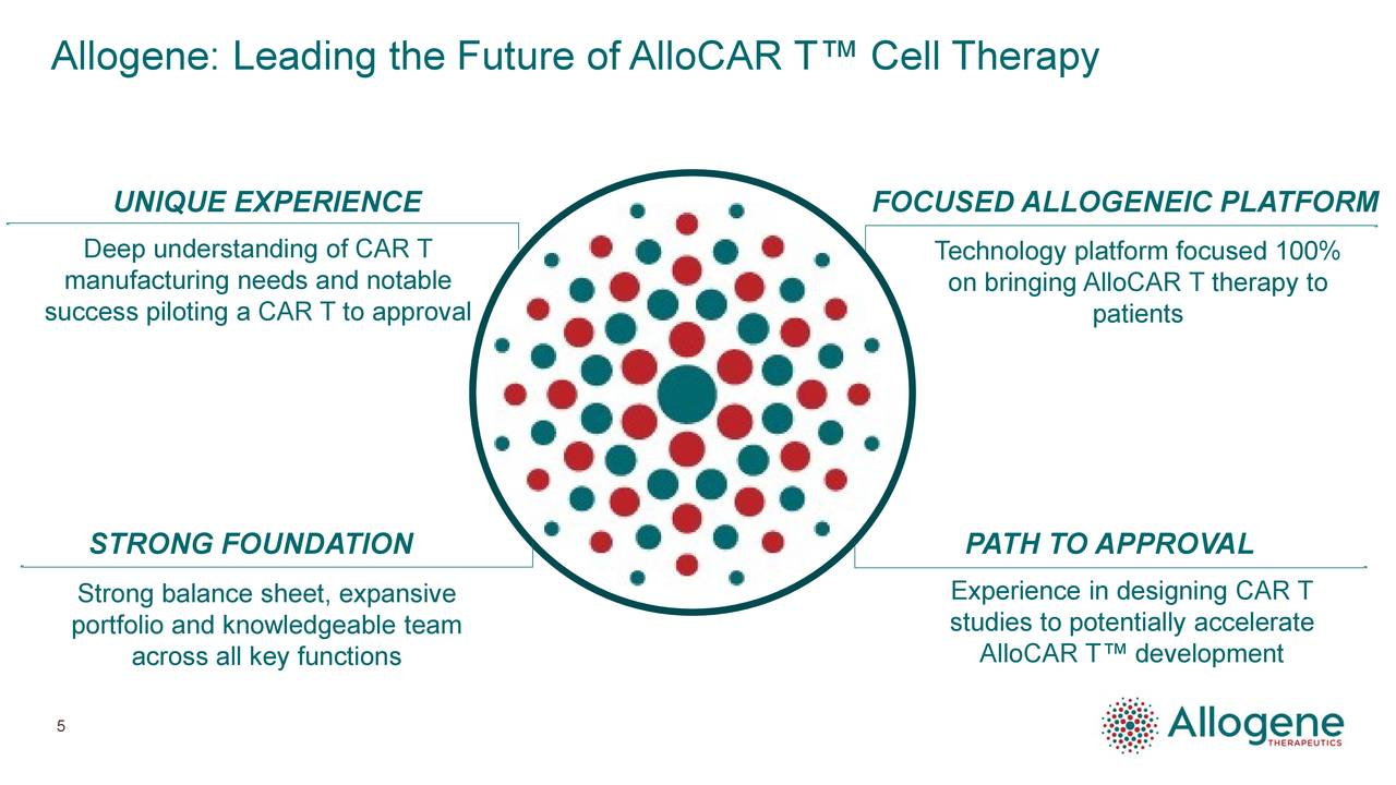 UNIQUE EXPERIENCE FOCUSED ALLOGENEIC PLATFORM Deep understanding of CAR T Technology platform focused 100% manufacturing needs and notable on bringing AlloCAR T therapy to success piloting a CAR T to approval patients STRONG FOUNDATION PATH TO APPROVAL Strong balance sheet, expansive Experience in designing CAR T portfolio and knowledgeable team studies to potentially accelerate AlloCAR T™ development across all key functions 5
