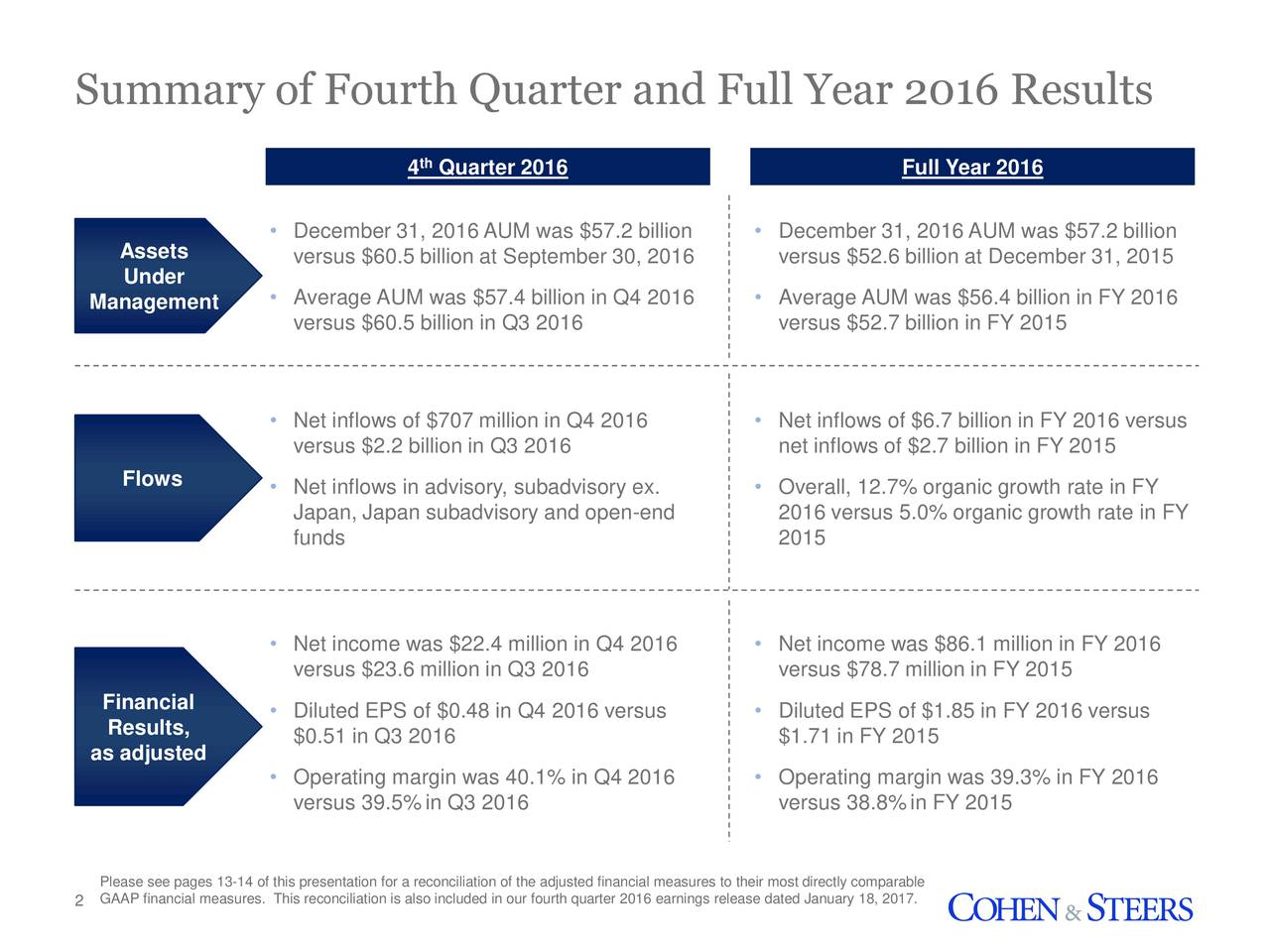 4 Quarter 2016 Full Year 2016 December 31, 2016 AUM was $57.2 billion  December 31, 2016 AUM was $57.2 billion Assets versus $60.5 billion at September 30, 2016 versus $52.6 billion at December 31, 2015 Under Average AUM was $57.4 billion in Q4 2016  Average AUM was $56.4 billion in FY 2016 Management versus $60.5 billion in Q3 2016 versus $52.7 billion in FY 2015 Net inflows of $707 million in Q4 2016  Net inflows of $6.7 billion in FY 2016 versus versus $2.2 billion in Q3 2016 net inflows of $2.7 billion in FY 2015 Flows  Net inflows in advisory, subadvisory ex.  Overall, 12.7% organic growth rate in FY Japan, Japan subadvisory and open-end 2016 versus 5.0% organic growth rate in FY funds 2015 Net income was $22.4 million in Q4 2016  Net income was $86.1 million in FY 2016 versus $23.6 million in Q3 2016 versus $78.7 million in FY 2015 Financial  Diluted EPS of $0.48 in Q4 2016 versus  Diluted EPS of $1.85 in FY 2016 versus Results, $0.51 in Q3 2016 $1.71 in FY 2015 as adjusted Operating margin was 40.1% in Q4 2016  Operating margin was 39.3% in FY 2016 versus 39.5%in Q3 2016 versus 38.8%in FY 2015 Please see pages 13-14 of this presentation for a reconciliation of the adjusted financial measures to their most directly comparable 2 GAAP financial measures. This reconciliation is also included in our fourth quarter 2016 earnings release dated January 18, 2017.