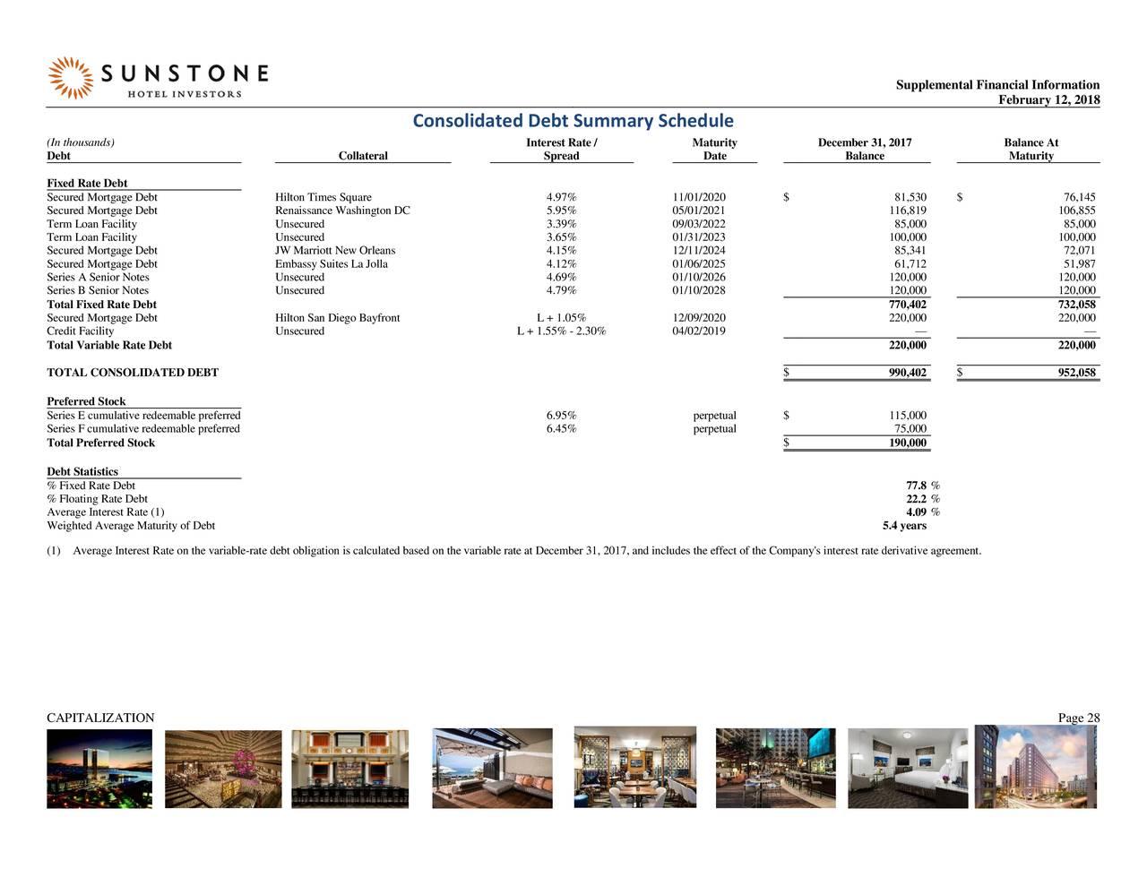 Sunstone Hotel Investors, Inc. 2017 Q4