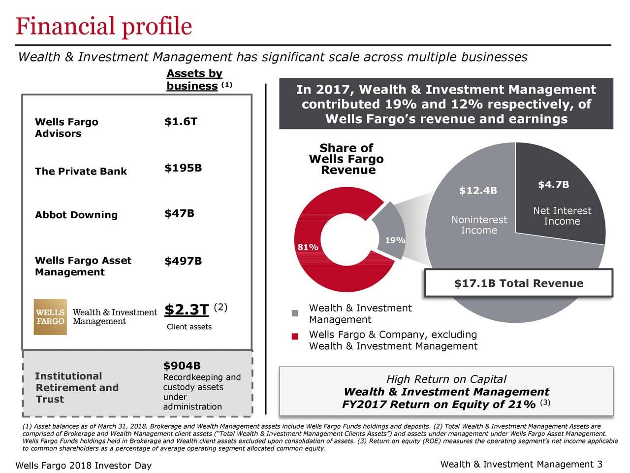 Wells Fargo (WFC) Investor Presentation - Slideshow - Wells