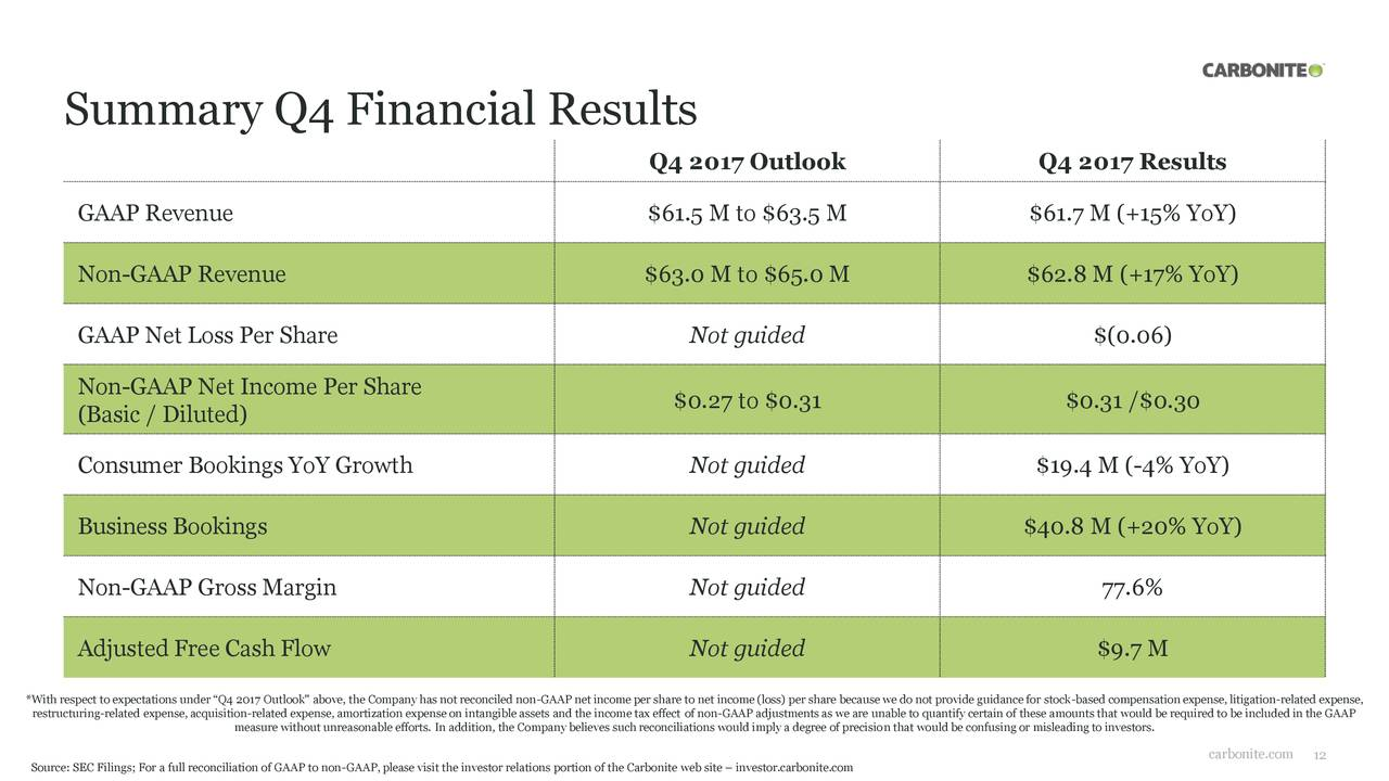 Carbonite inc 2017 q4 results earnings call slides - Interior design jobs without a degree ...