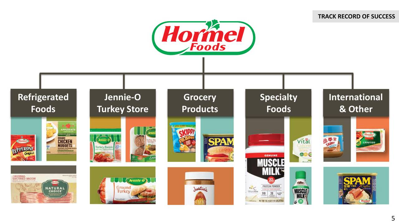 different reasons why investors should purchase hormel foods corp Hormel foods corporation reinvestment plan for stockholders of hormel fractional shares acquired under the plan to the purchase of additional shares.