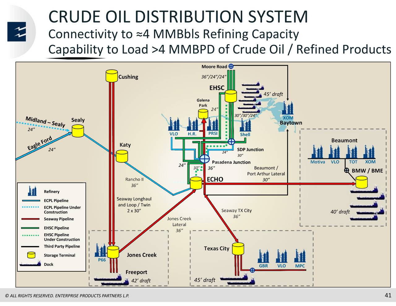 Enterprise Products Partners Epd Presents At Citi Mlp Midstream Infrastructure Conference