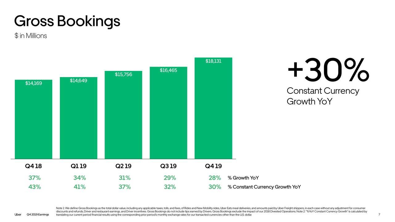 Uber Stock Bounces Amid...