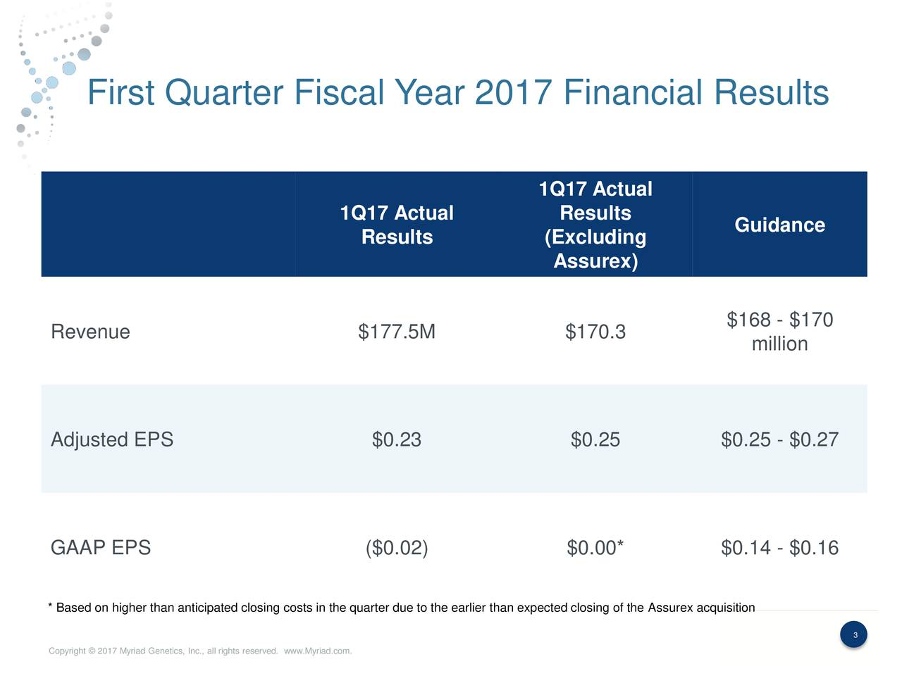 1Q17 Actual 1Q17 Actual Results Guidance Results (Excluding Assurex) $168 - $170 Revenue $177.5M $170.3 million Adjusted EPS $0.23 $0.25 $0.25 - $0.27 GAAP EPS ($0.02) $0.00* $0.14 - $0.16 * Based on higher than anticipated closing costs in the quarter due to the earlier than expected closing of the Assurex acquisition 3 3 Copyright  2017 Myriad Genetics, Inc., all rights reserved. www.Myriad.com.